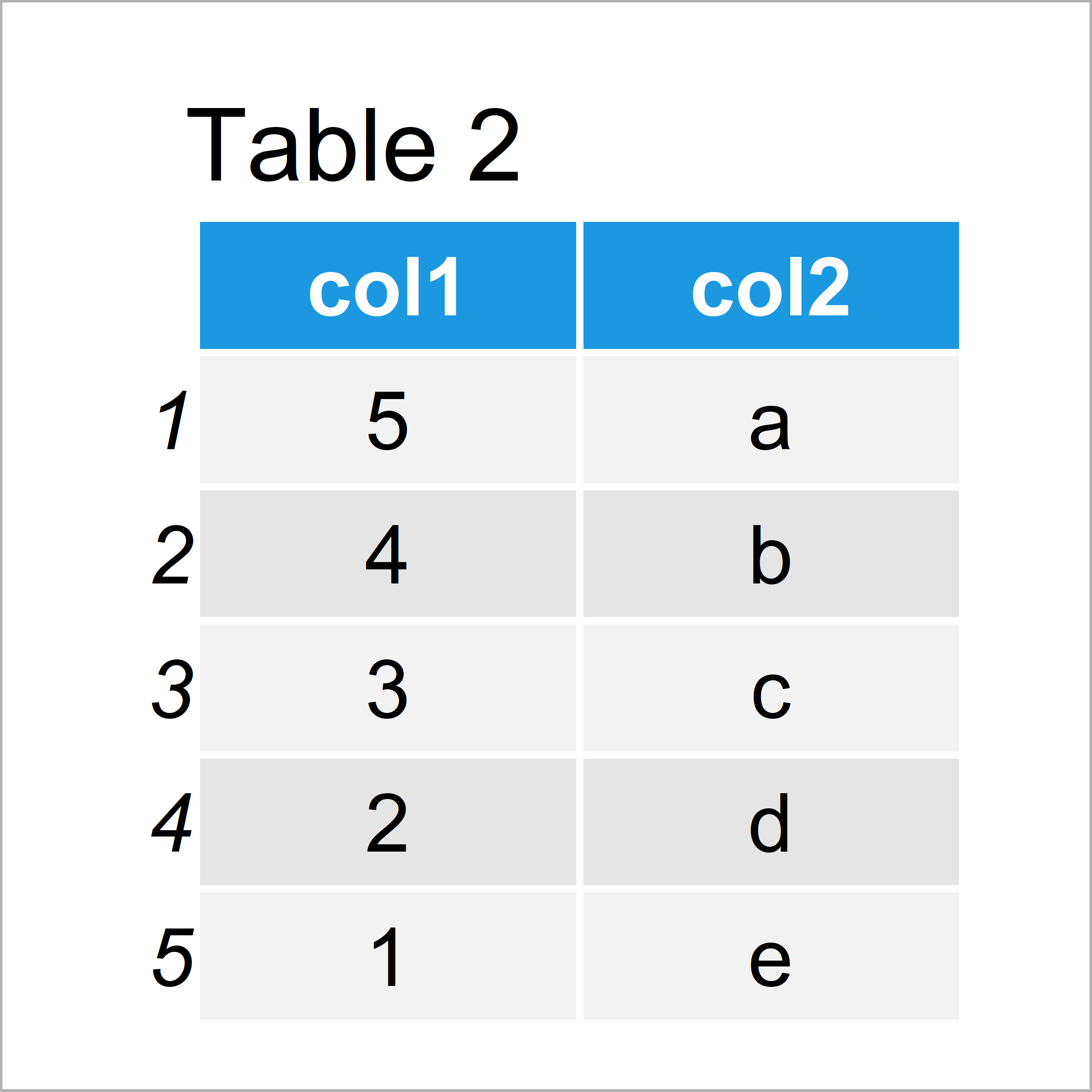 table 2 data frame r error cant rename columns that dont exist