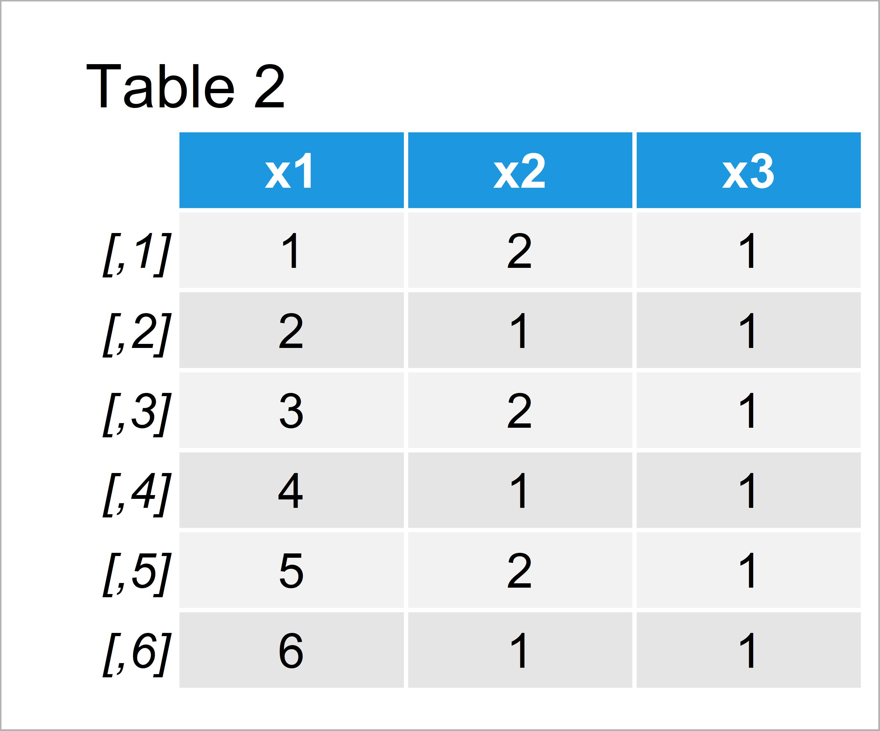 table 2 matrix convert categorical variable numeric r