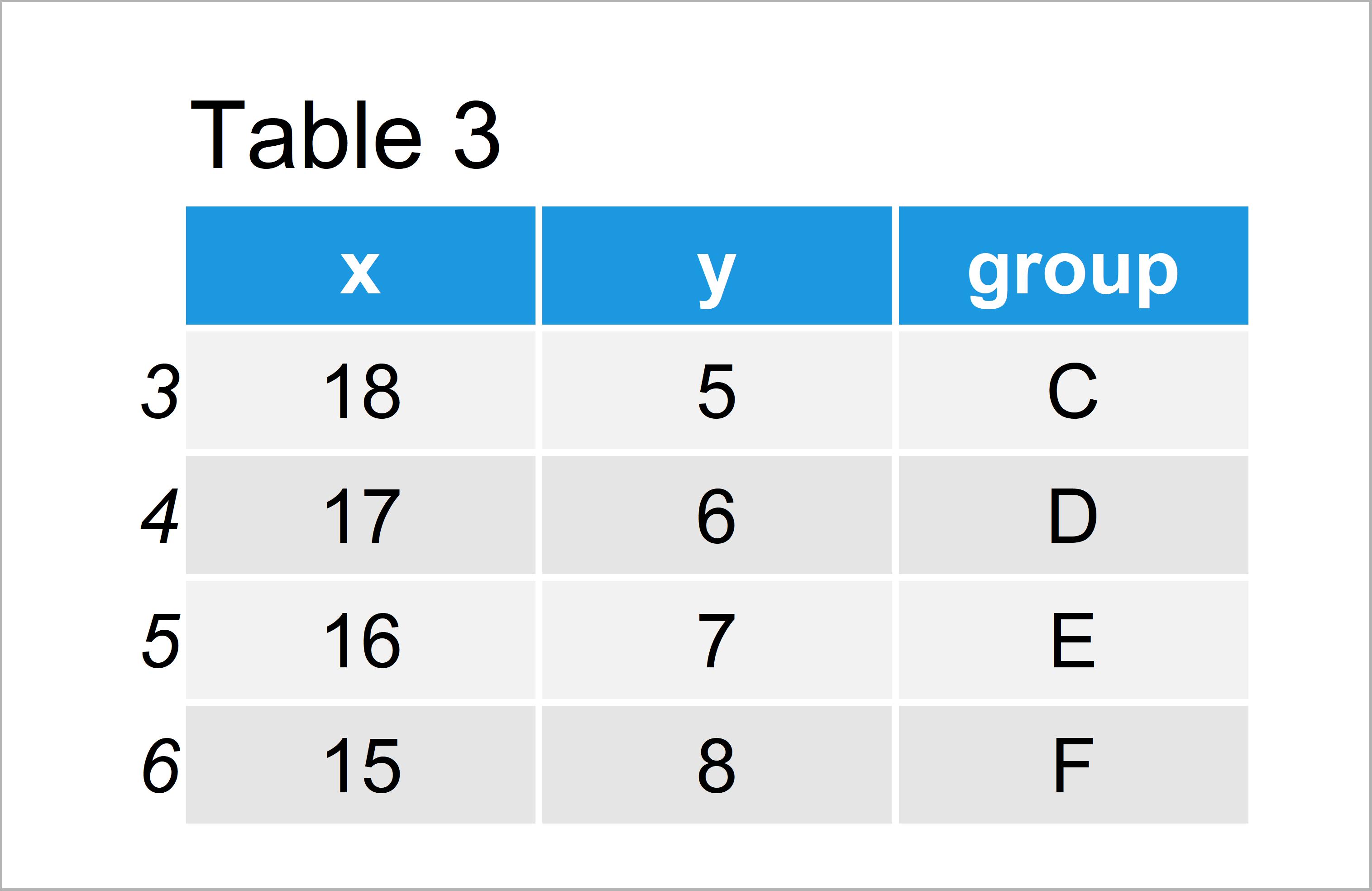 table 3 data frame divide legend ggplot2 r