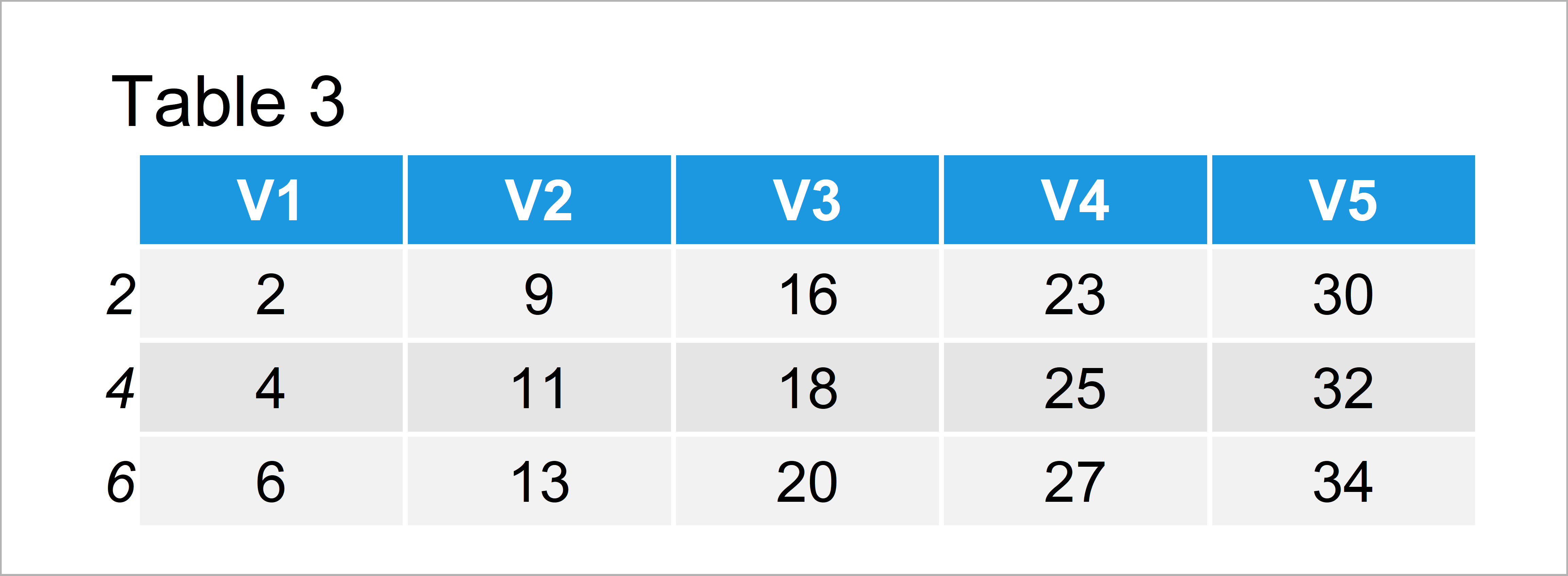 table 3 data frame select odd even rows columns from data frame r