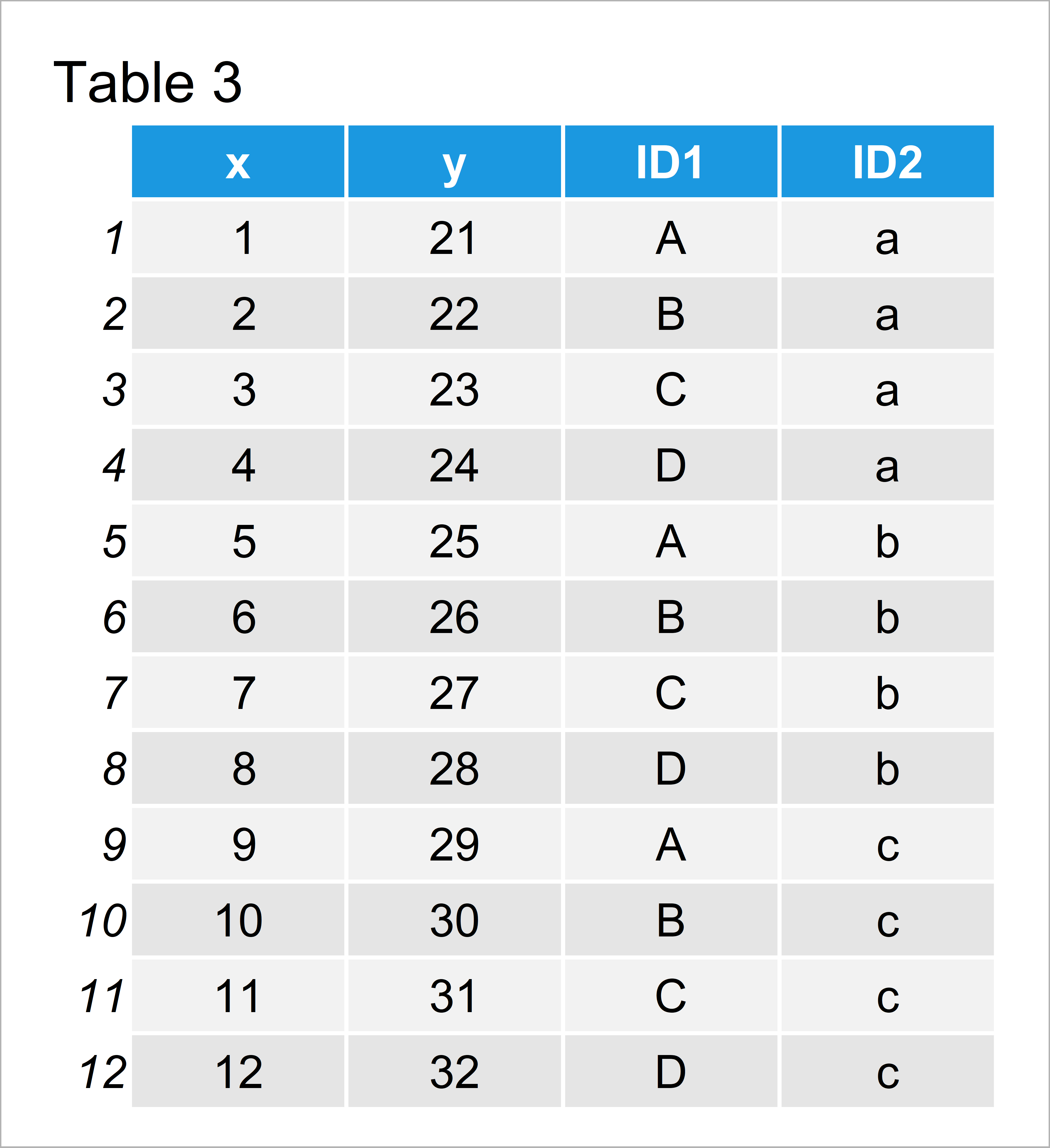 table 3 tbl_df pivot_long and pivot_wide functions r