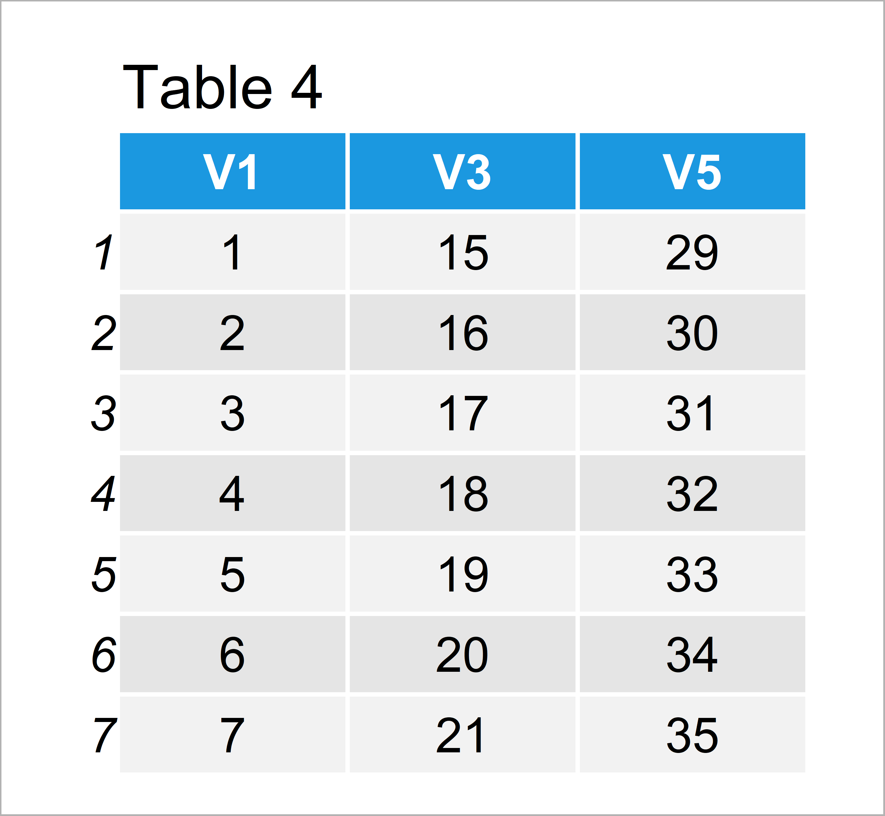 table 4 data frame select odd even rows columns from data frame r
