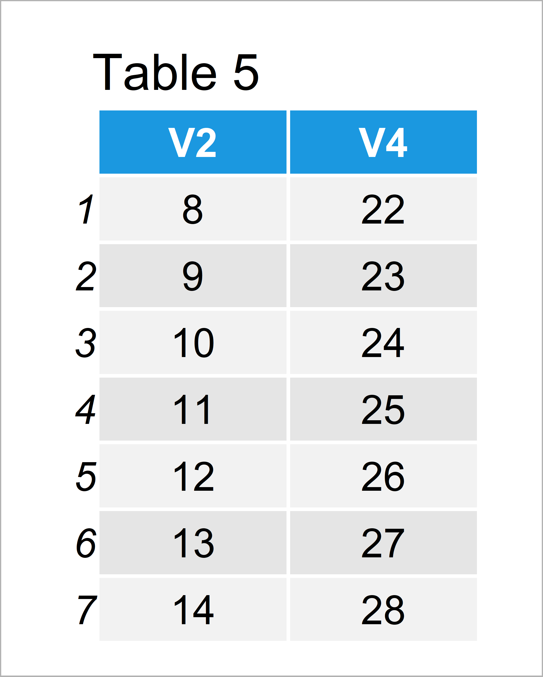 table 5 data frame select odd even rows columns from data frame r