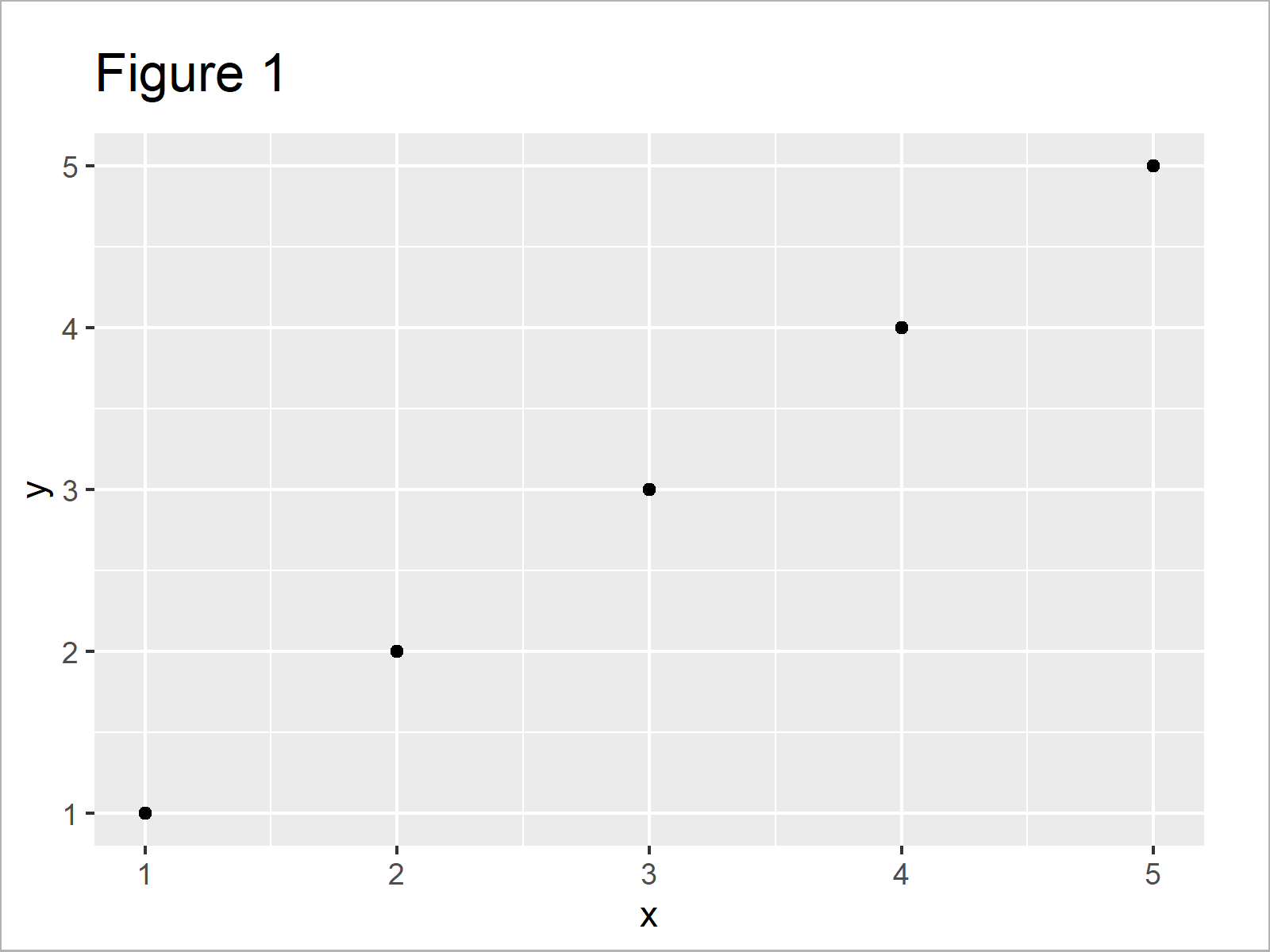 r graph figure 1 change point size ggplot2 scatterplot r