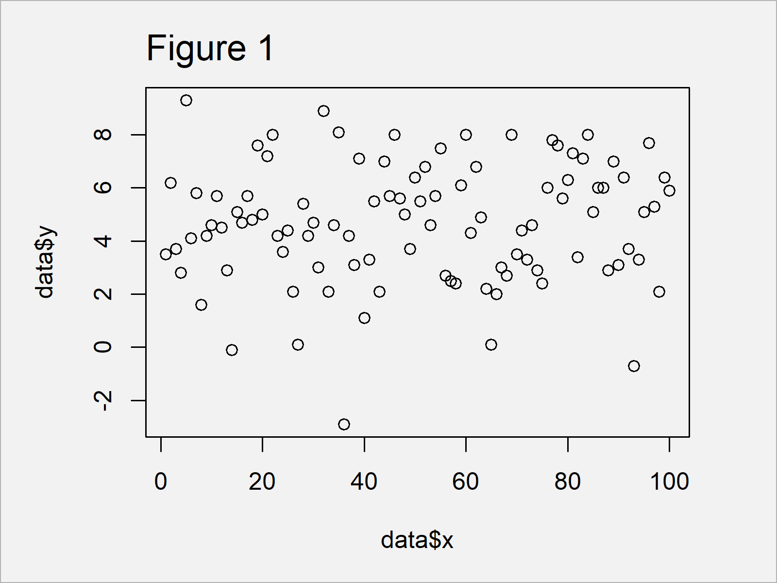 r graph figure 1 display only values