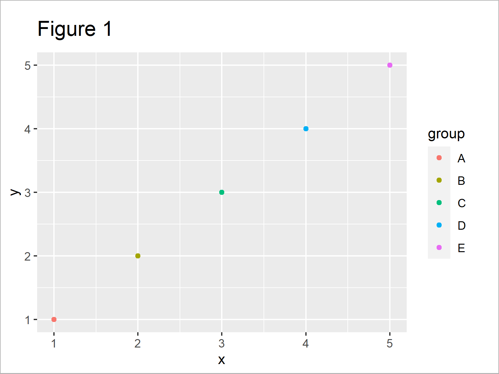 r graph figure 1 draw ggplot2 legend at bottom two rows r