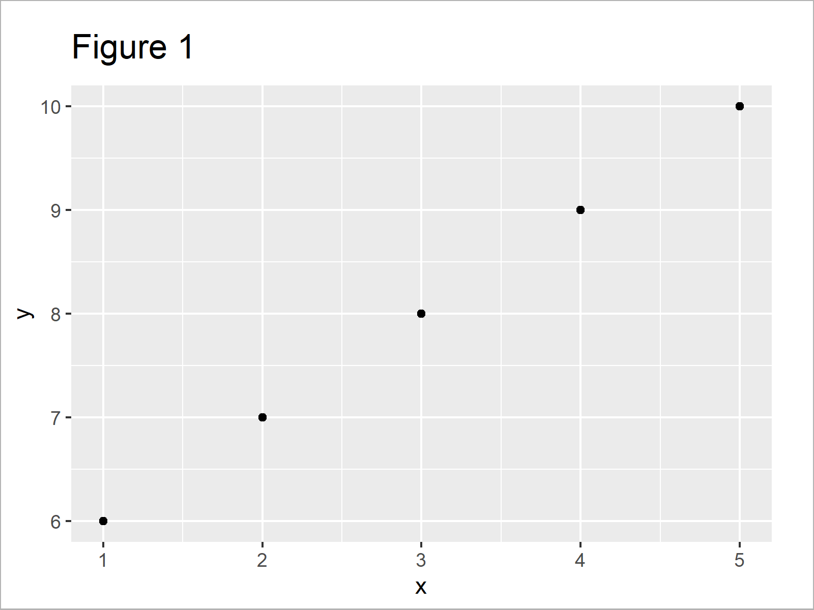 r graph figure 1 r ggplot2 error mapping should be created aes