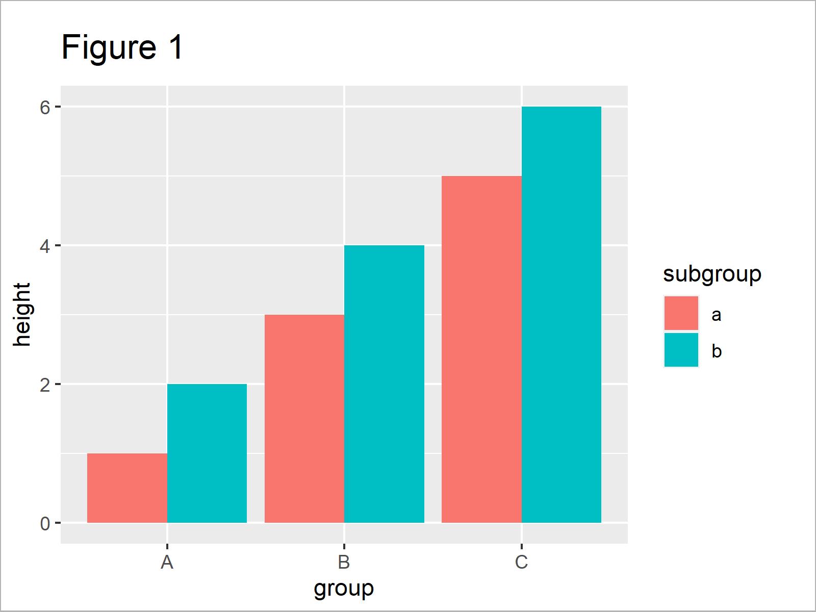 r graph figure 1 r position geom_text labels grouped ggplot2 barplot