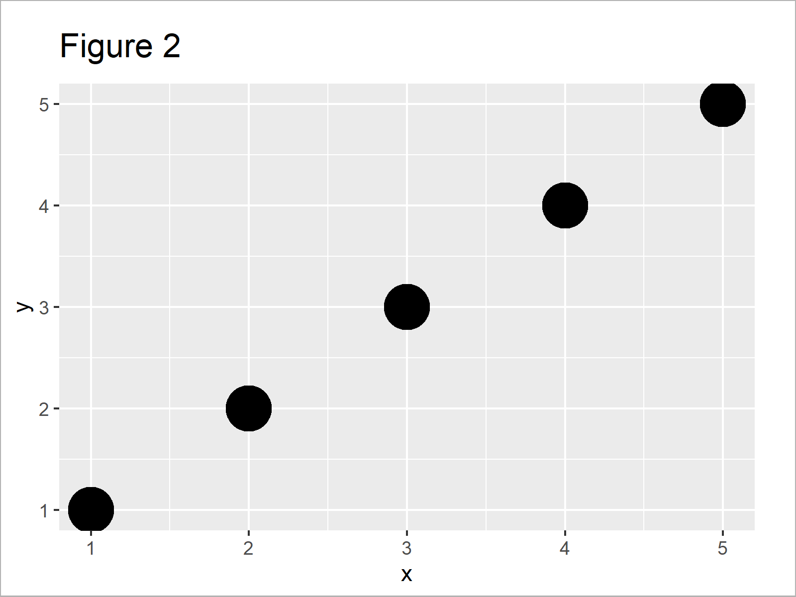 r graph figure 2 change point size ggplot2 scatterplot r