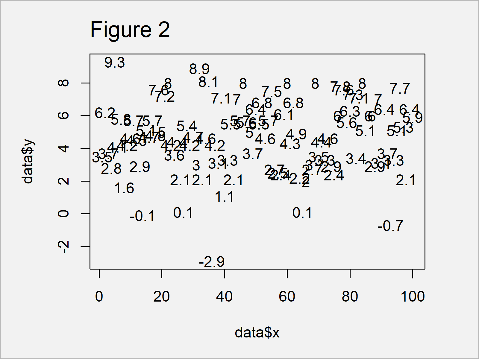 r graph figure 2 display only values