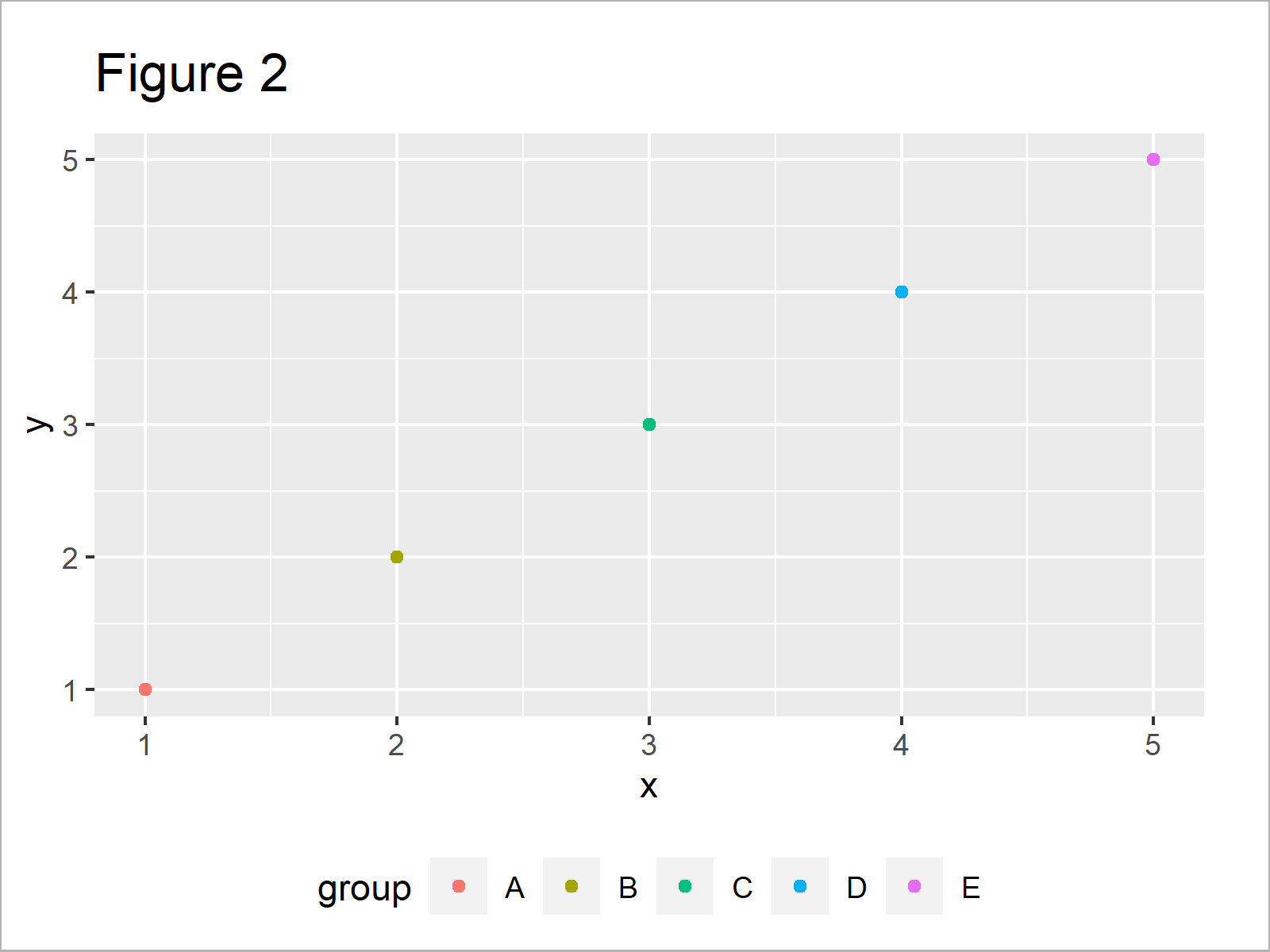 r graph figure 2 draw ggplot2 legend at bottom two rows r