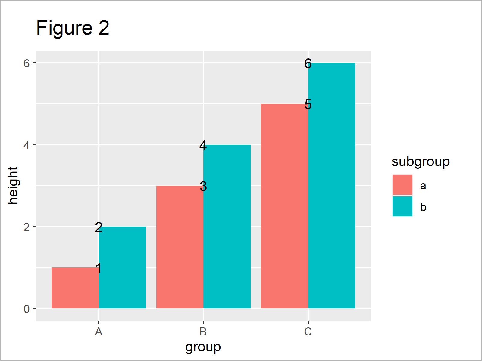 r graph figure 2 r position geom_text labels grouped ggplot2 barplot