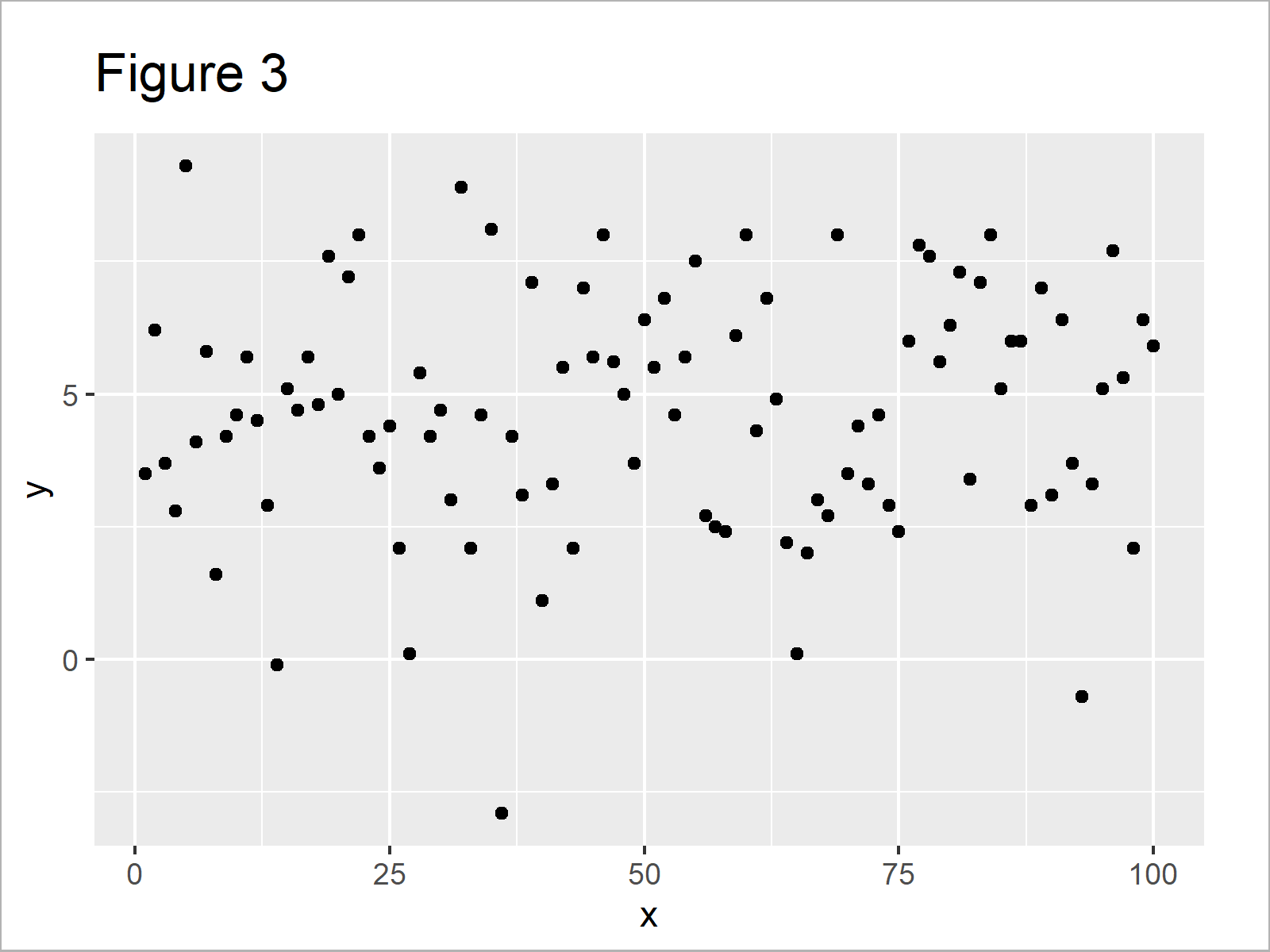r graph figure 3 display only values