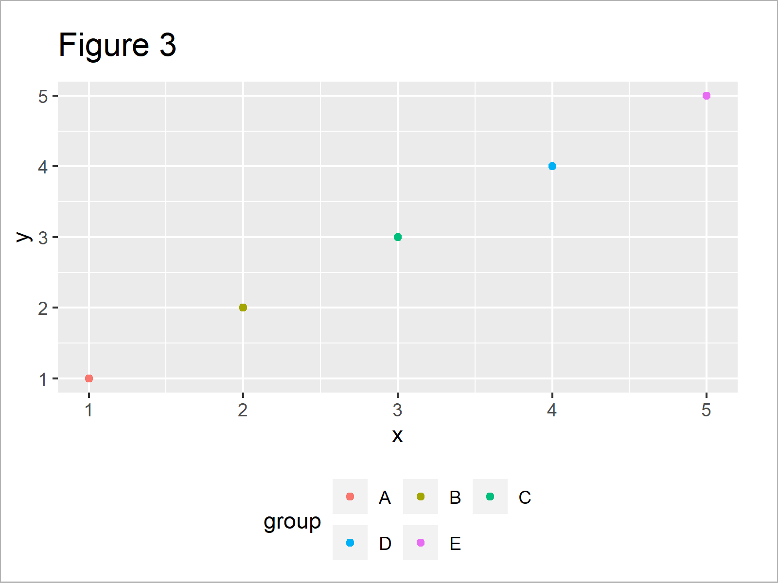r graph figure 3 draw ggplot2 legend at bottom two rows r