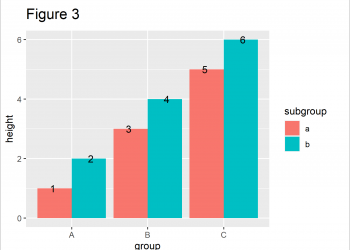 Position geom_text Labels in Grouped ggplot2 Barplot in R (Example)