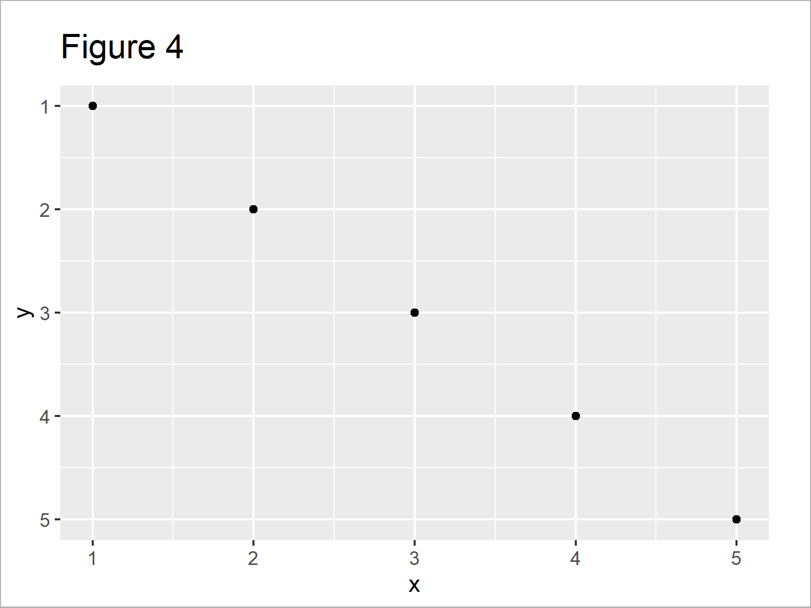 r graph figure 4 reverse axis limits