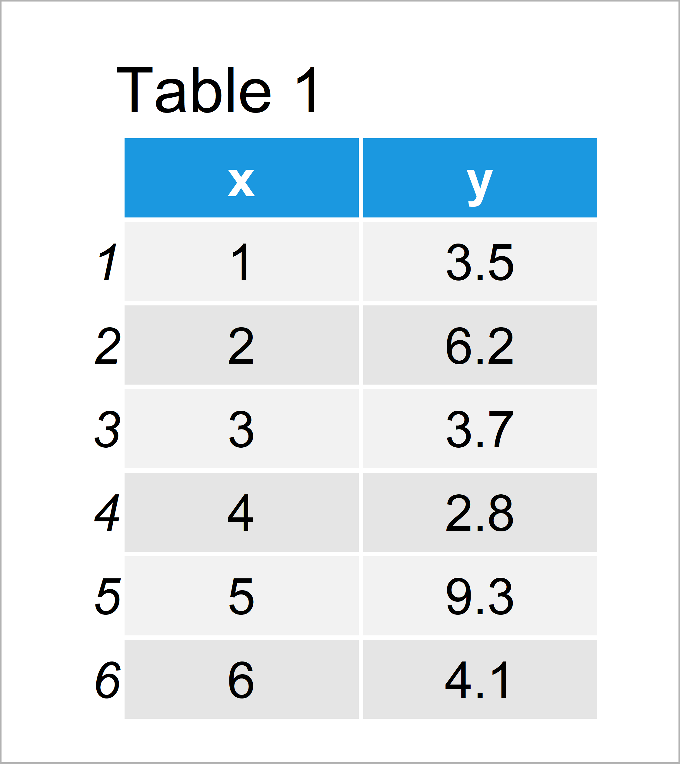 table 1 data frame display only values