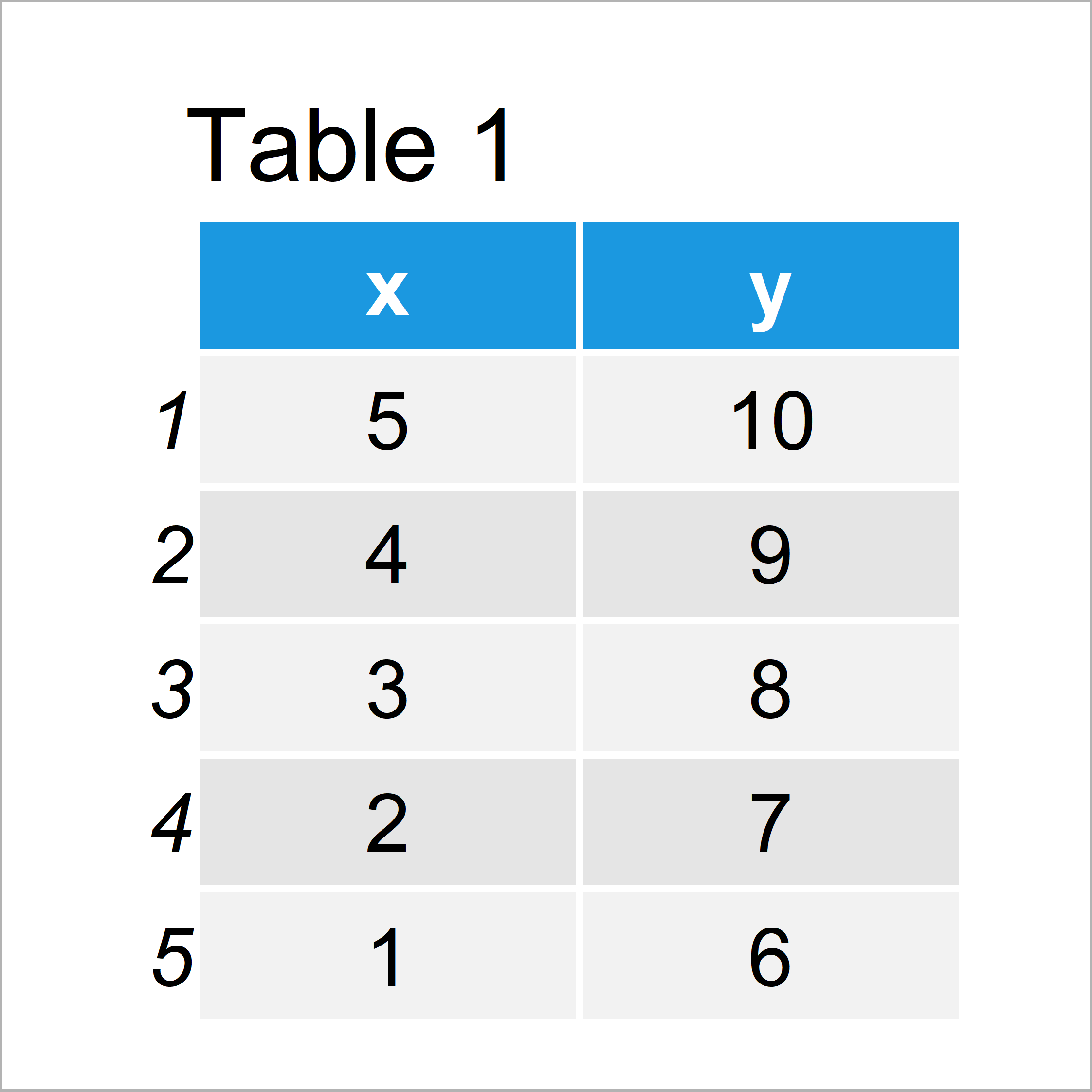 table 1 data frame r ggplot2 error mapping should be created aes