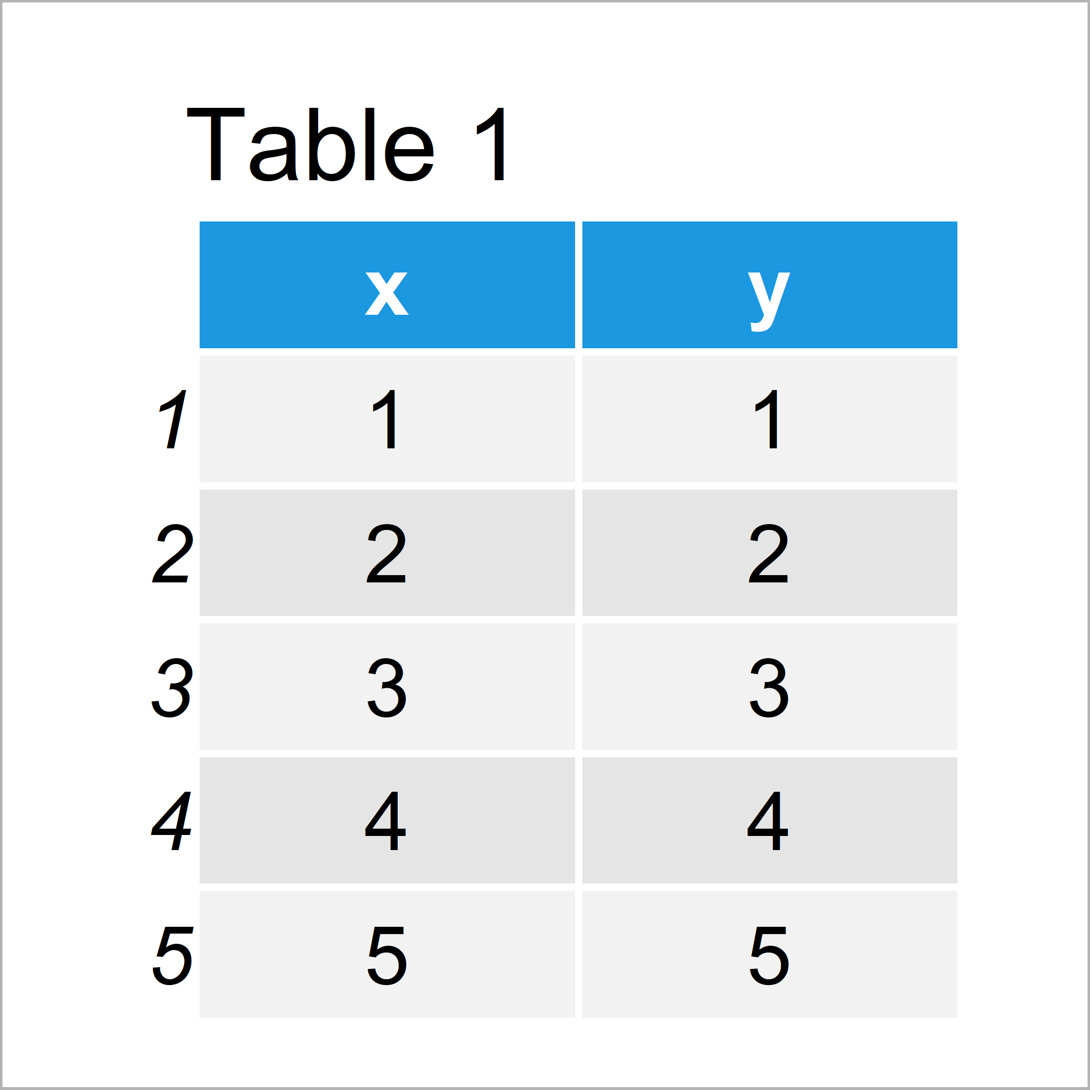 table 1 data frame reverse axis limits r