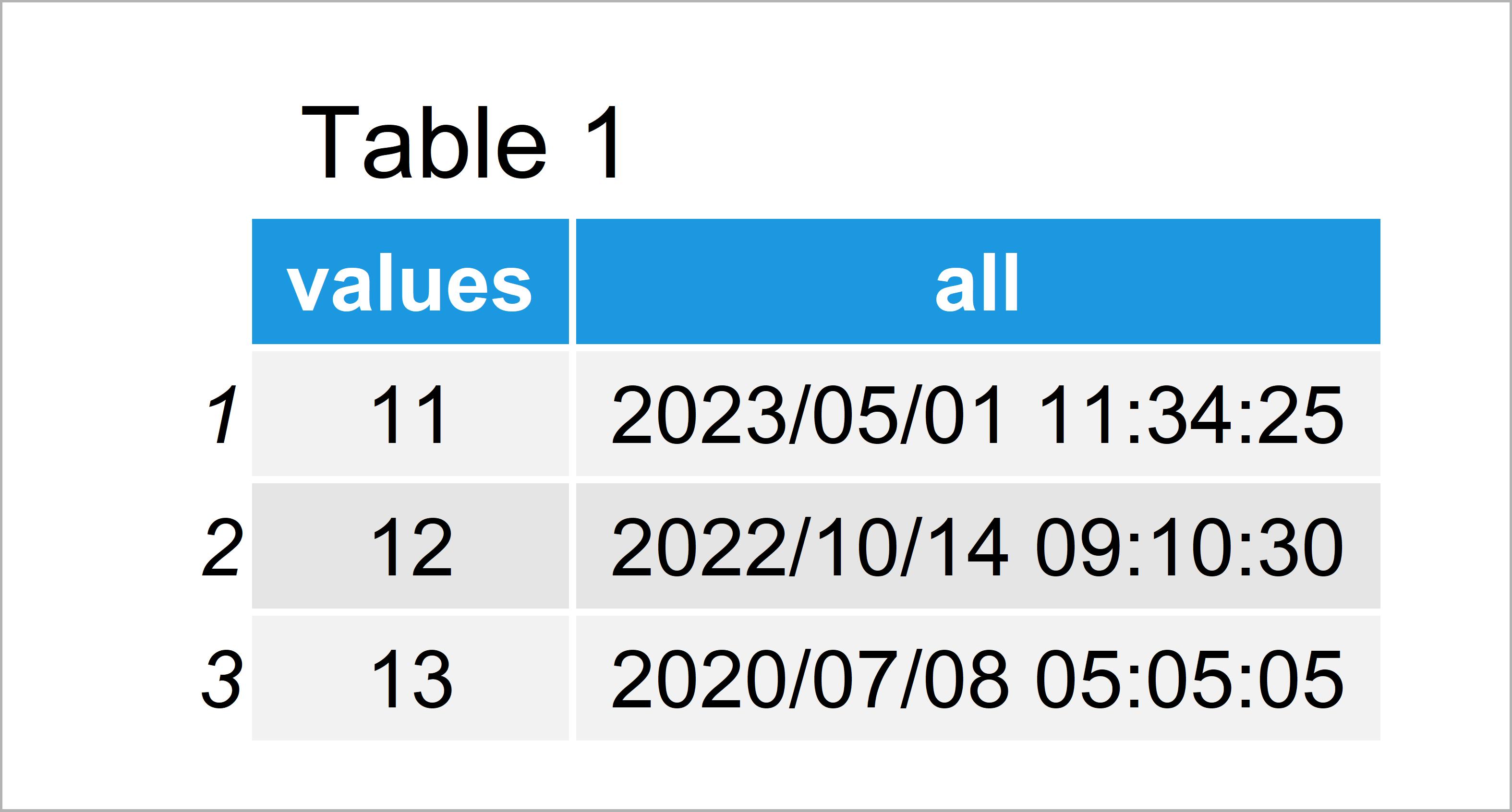 table 1 data frame split date time column separate variables r
