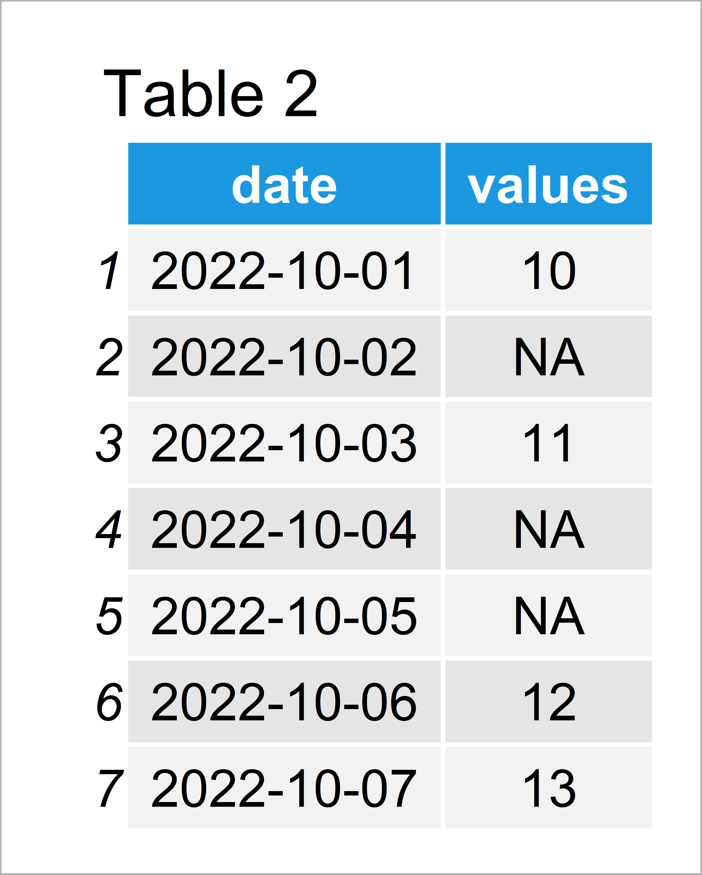 table 2 data frame insert rows for missing dates r