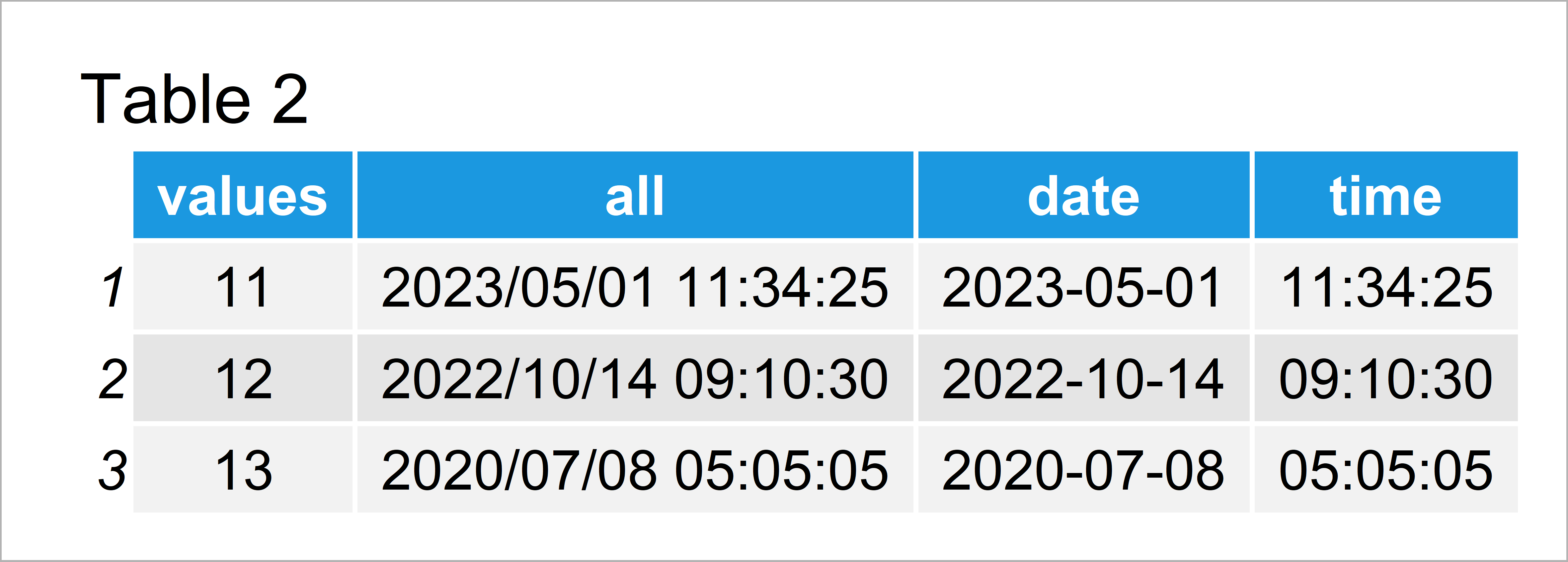 table 2 data frame split date time column separate variables r
