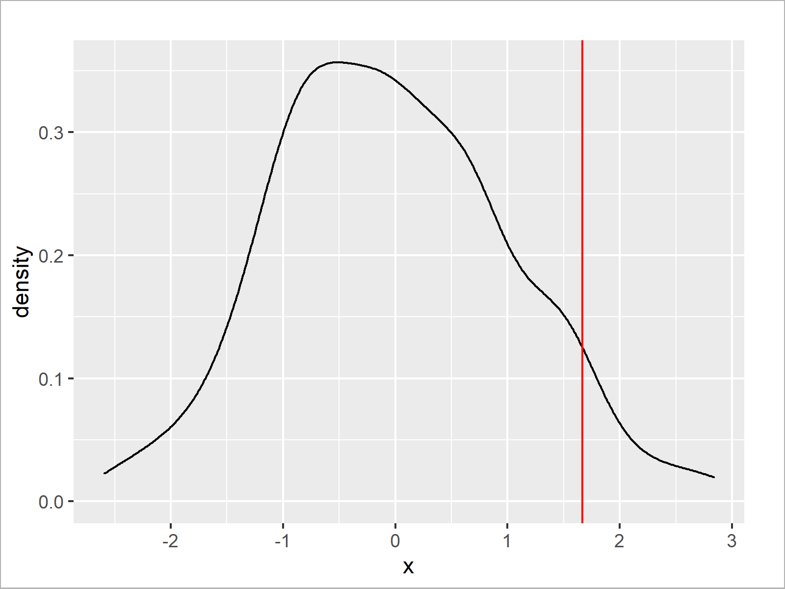r graph figure 1 cut off highest values from r