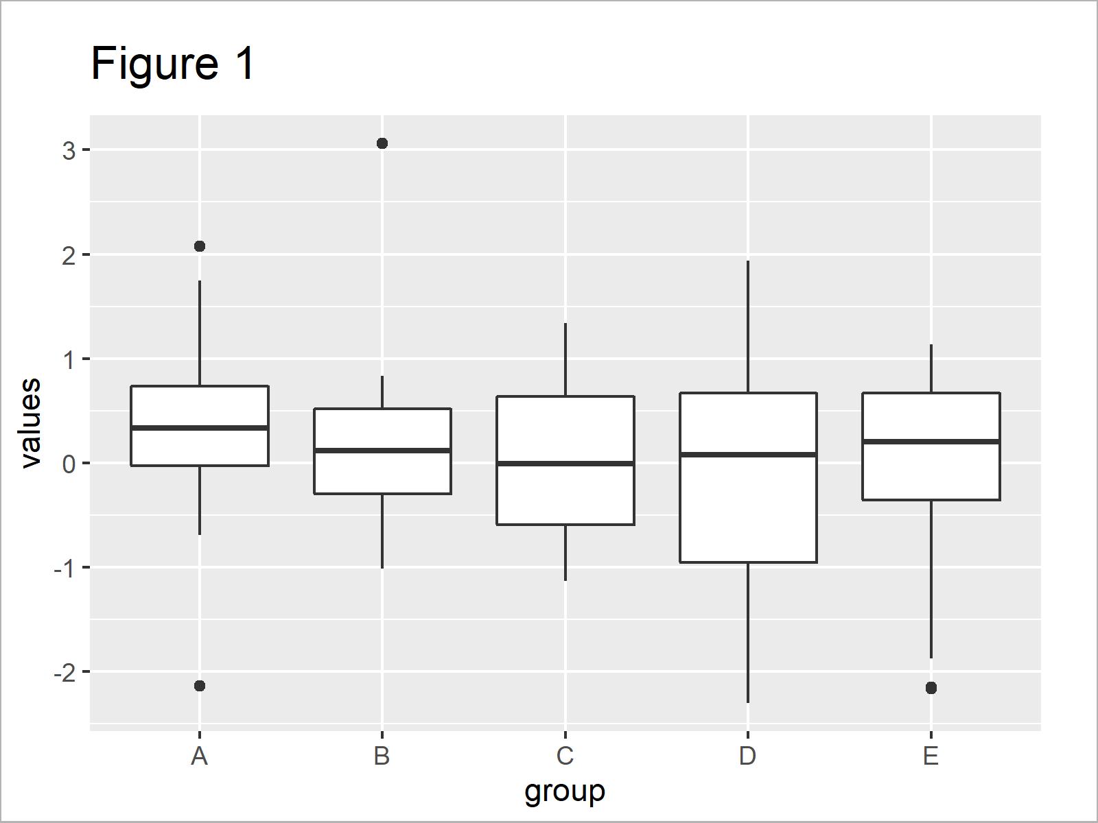 r graph figure 1 overlay ggplot2 boxplot line r
