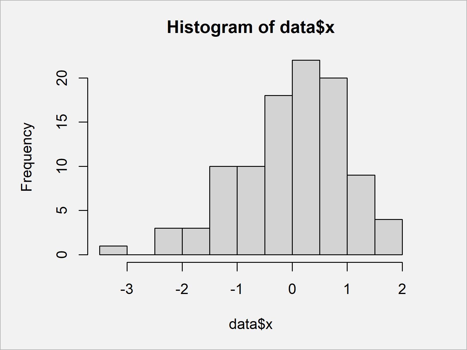 r graph figure 1 set number bins for histogram r