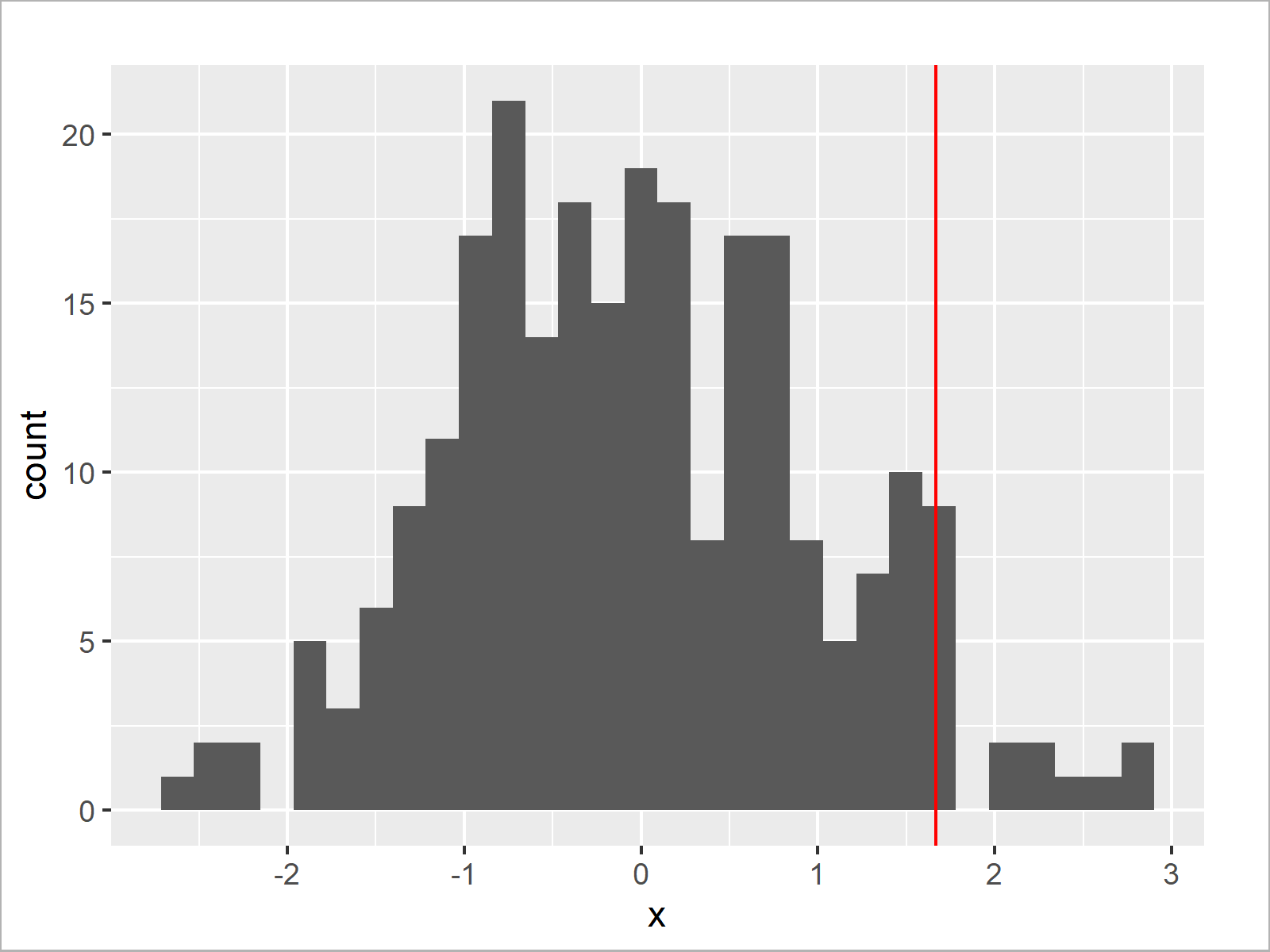 r graph figure 2 cut off highest values from r