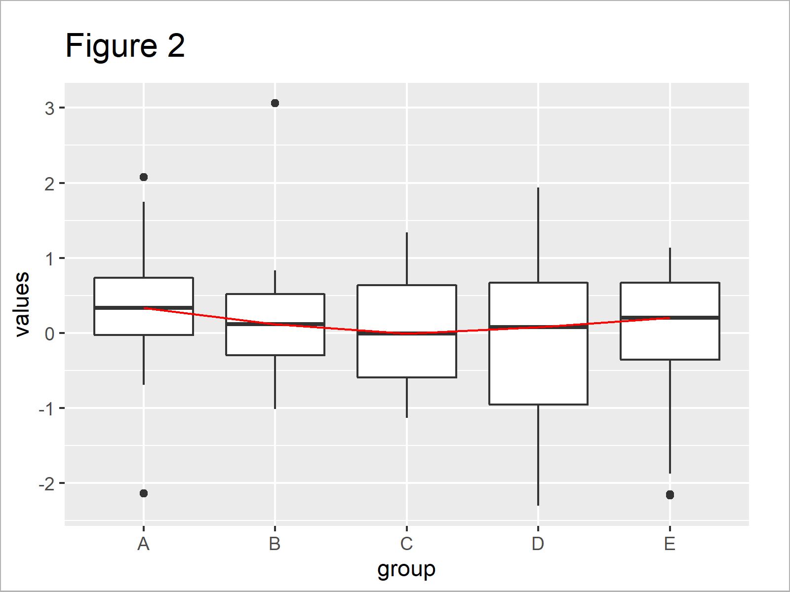 r graph figure 2 overlay ggplot2 boxplot line r