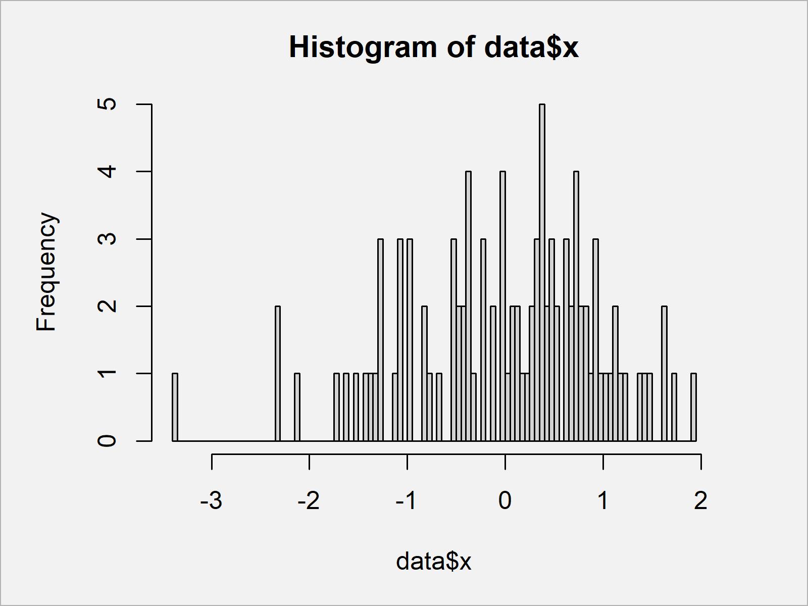 r graph figure 2 set number bins for histogram r