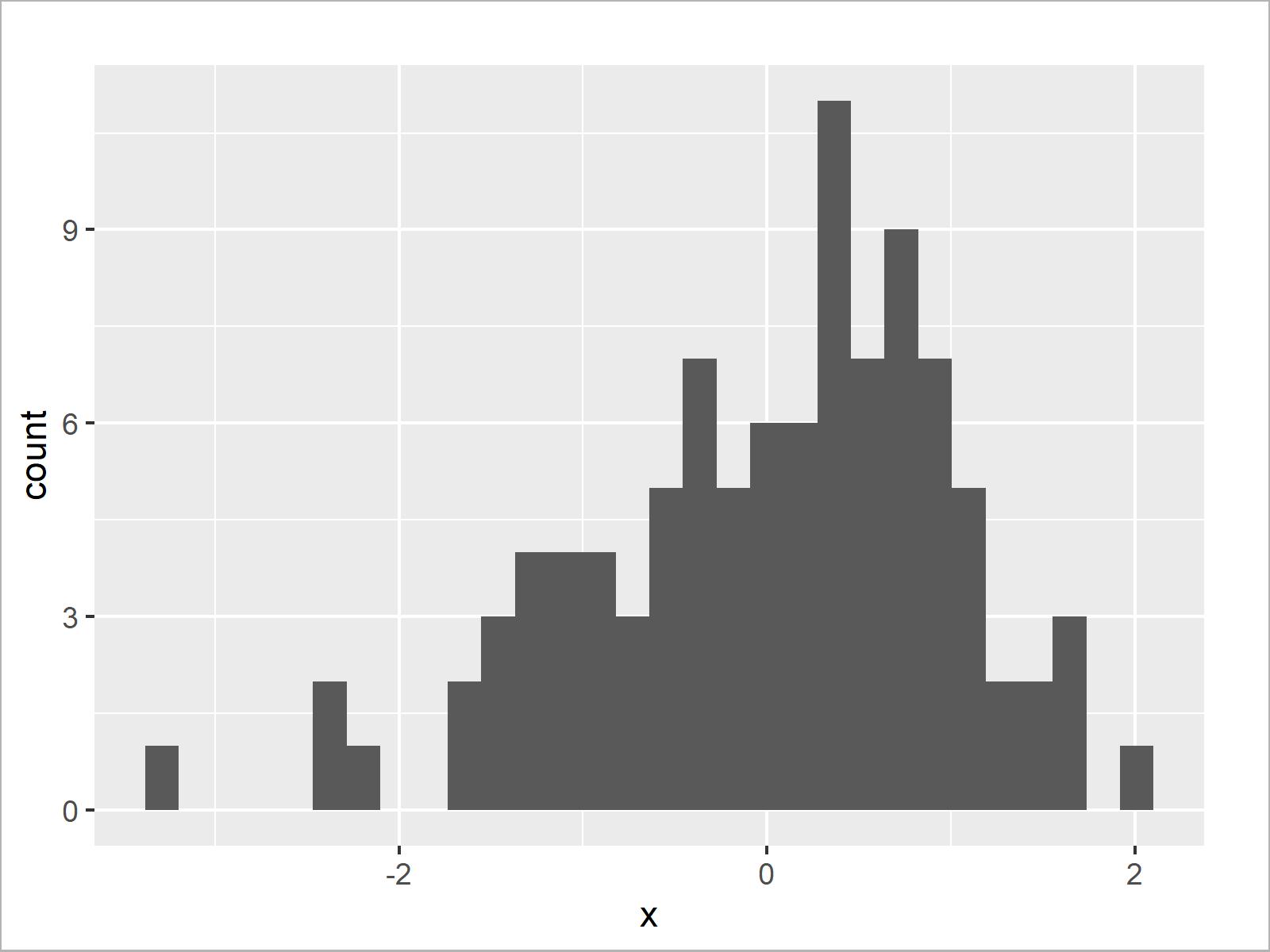 r graph figure 3 set number bins for histogram r
