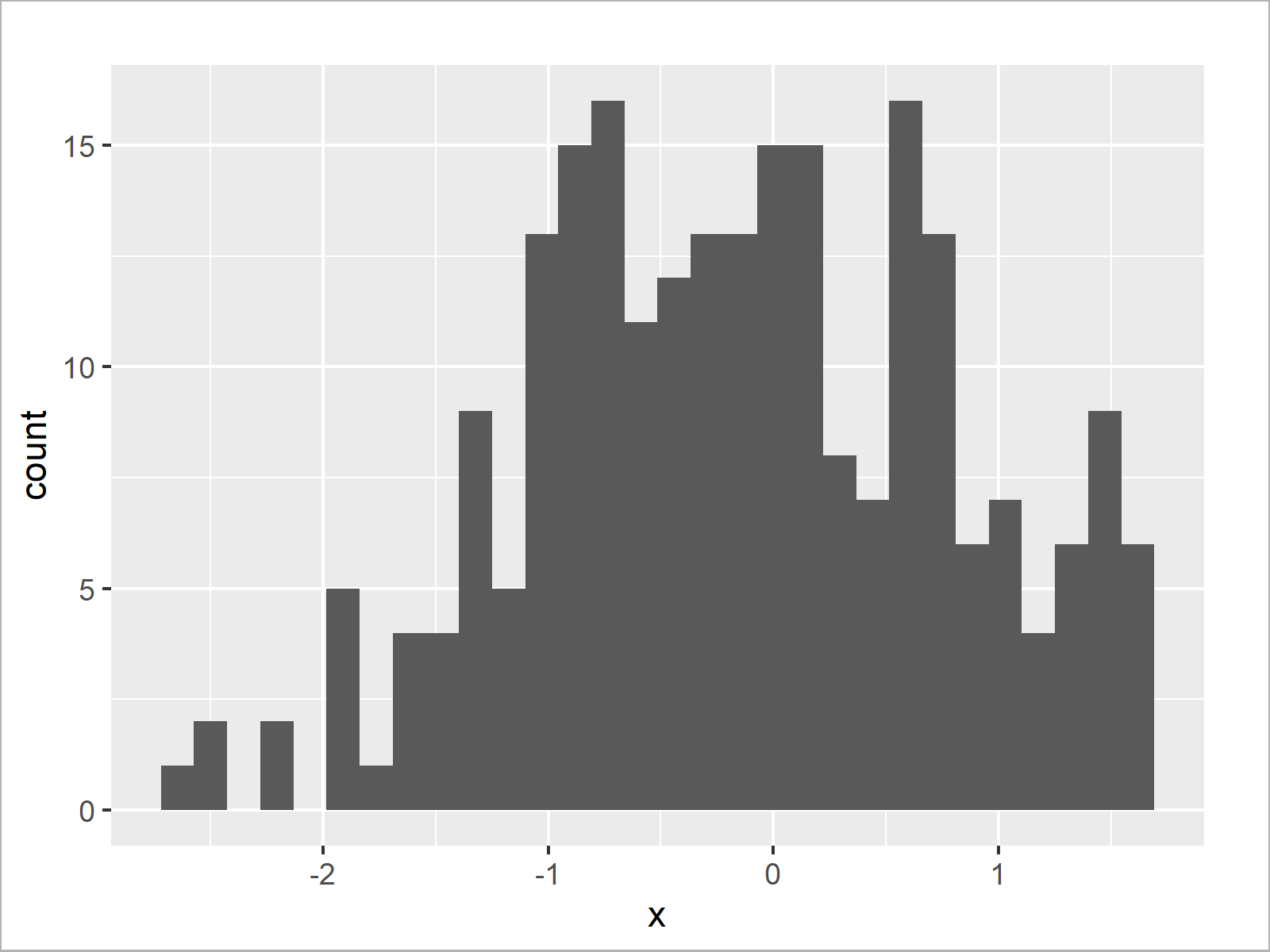 r graph figure 4 cut off highest values from r