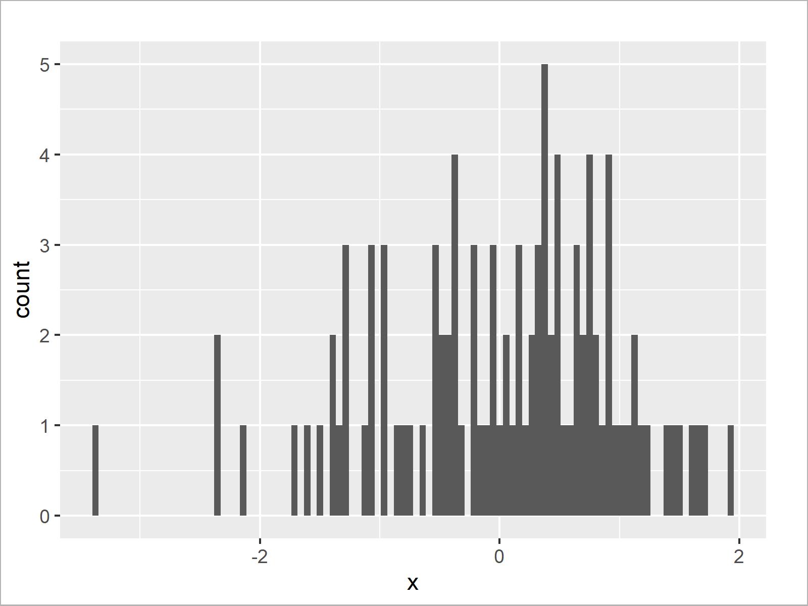 r graph figure 4 set number bins for histogram r