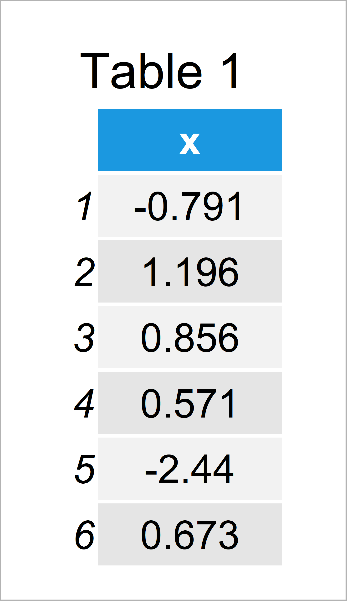 table 1 data frame cut off highest values from r