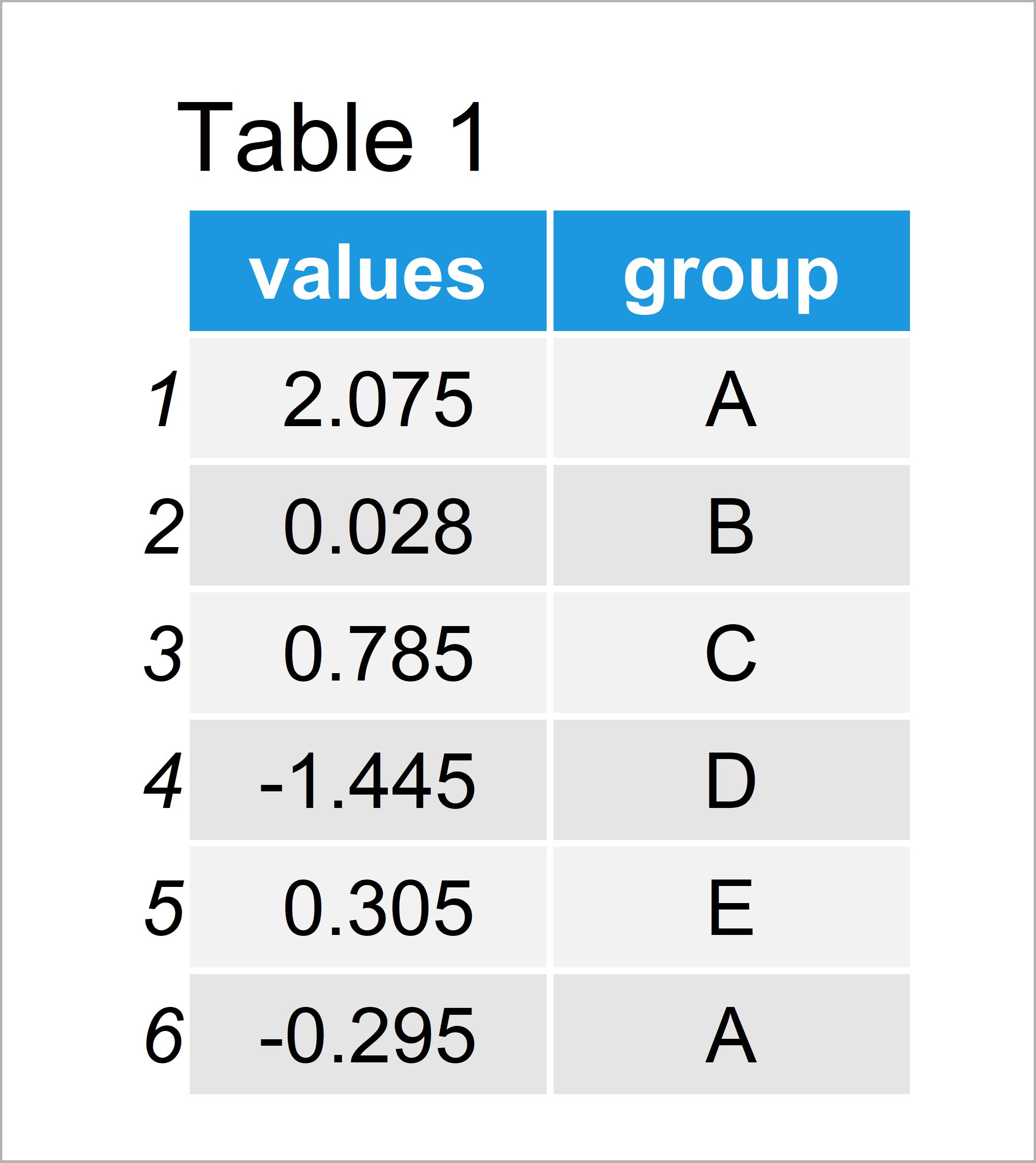 table 1 data frame overlay ggplot2 boxplot line r