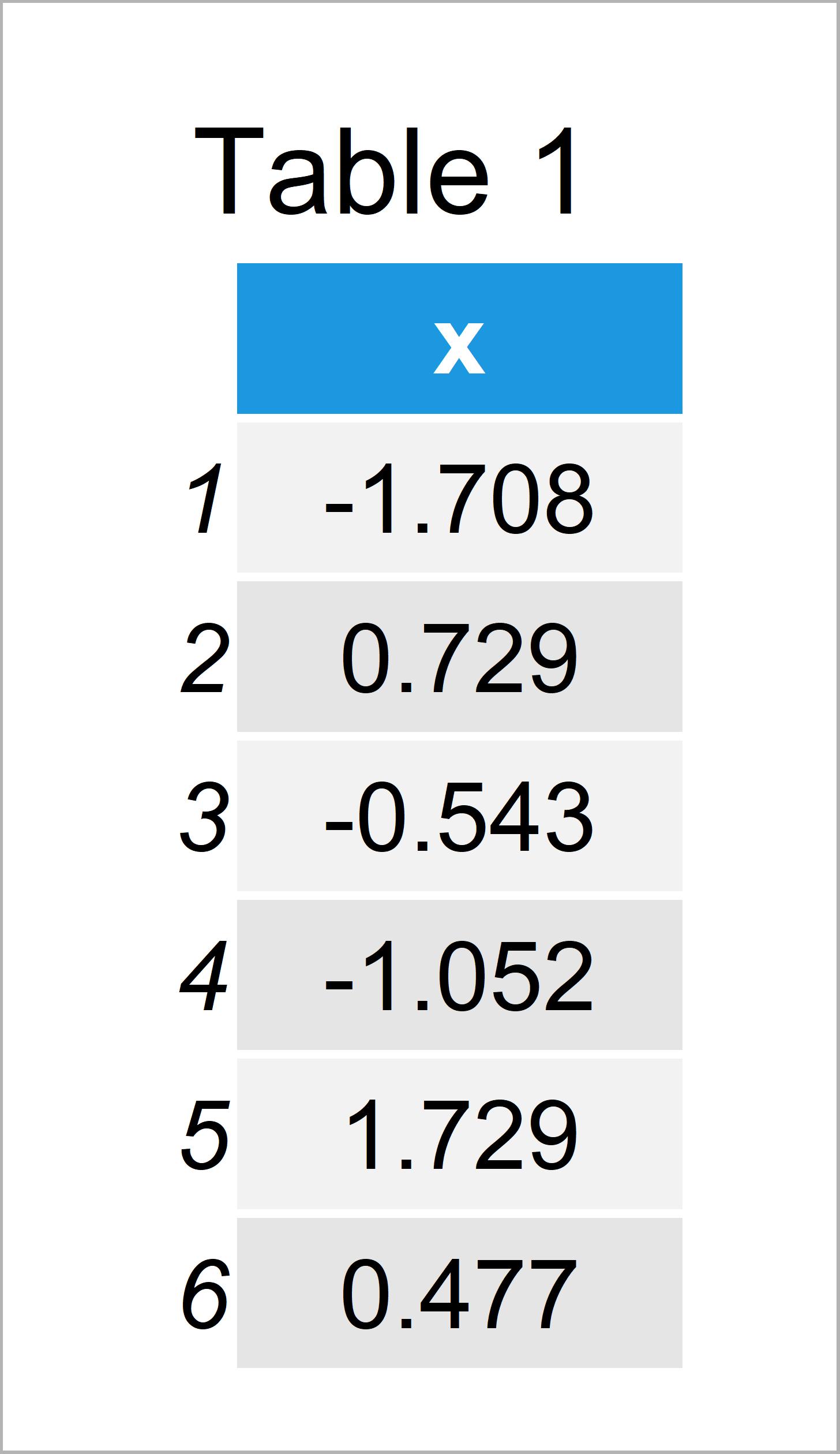 table 1 data frame set number bins for histogram r