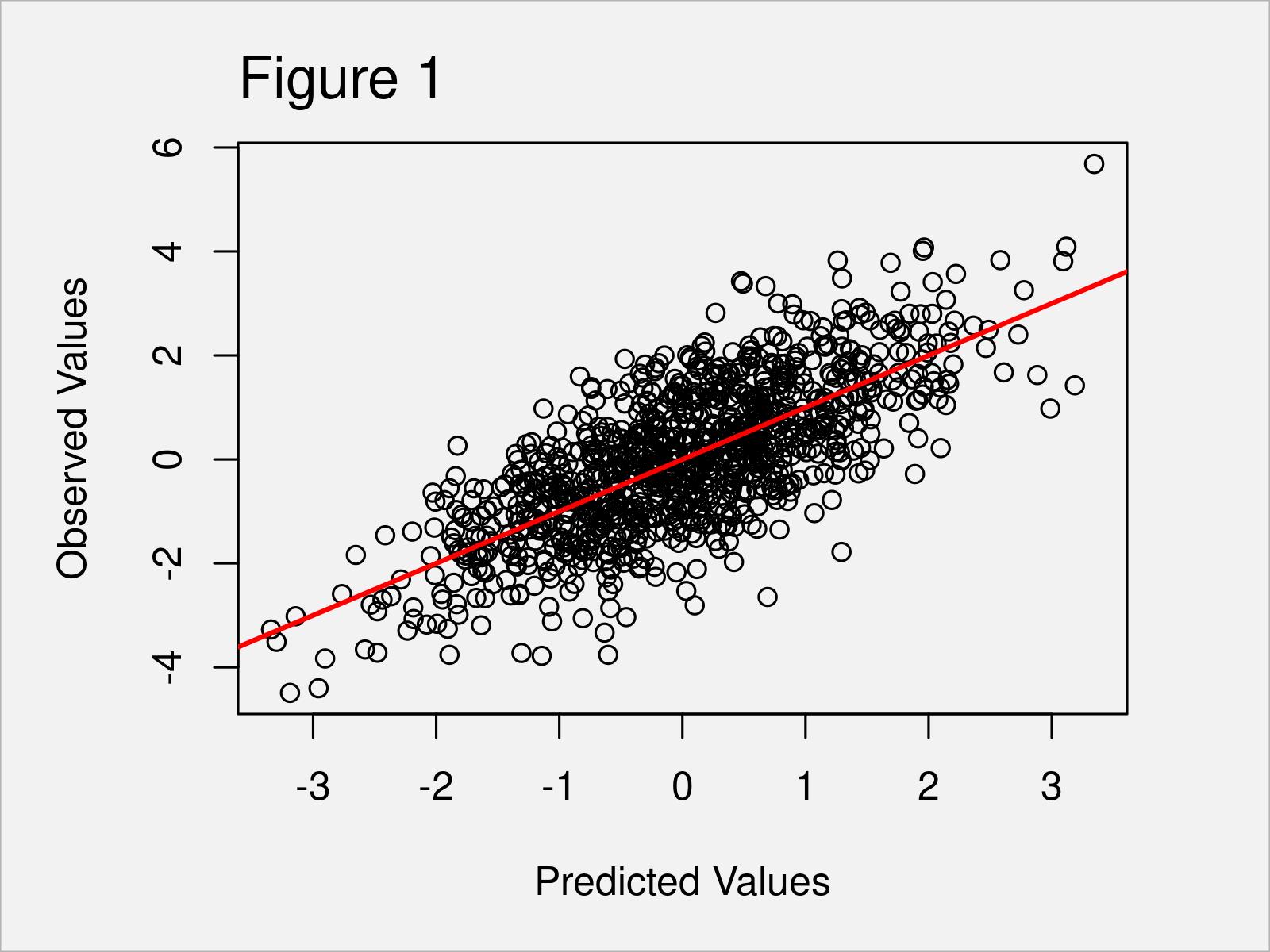 r graph figure 1 plot predicted vs actual values r