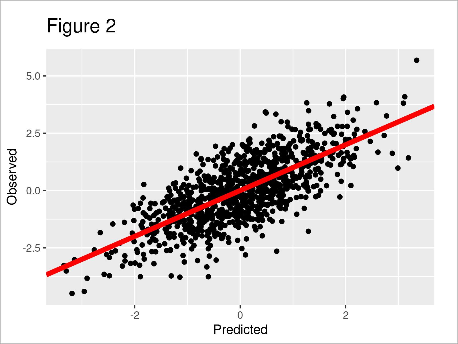 r graph figure 2 plot predicted vs actual values r