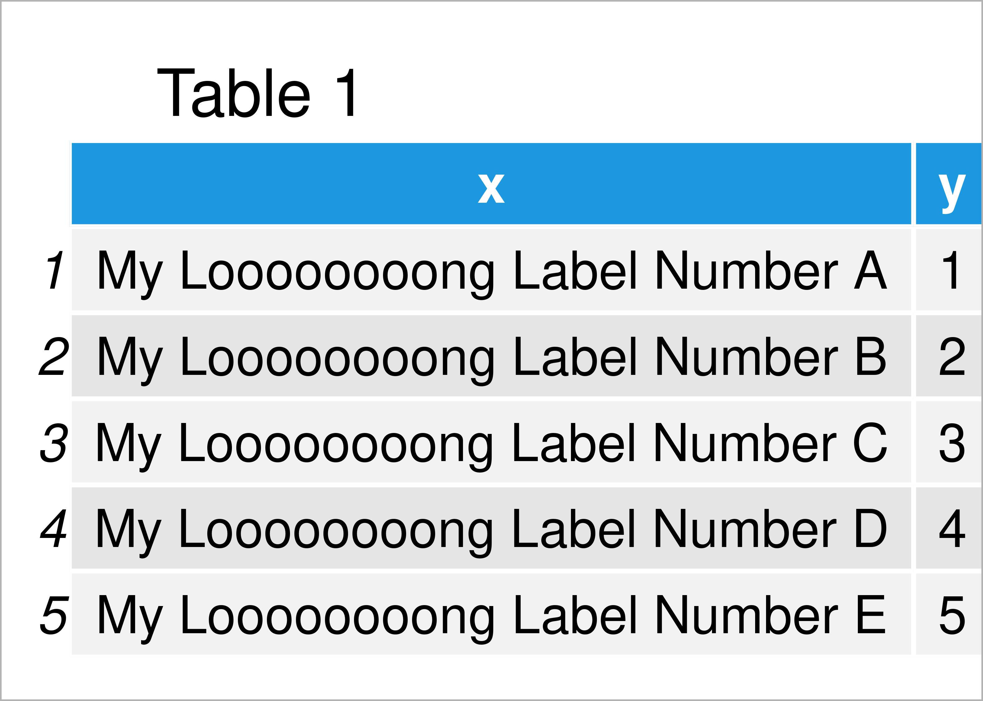 table 1 data frame fit vertical labels plotting window r