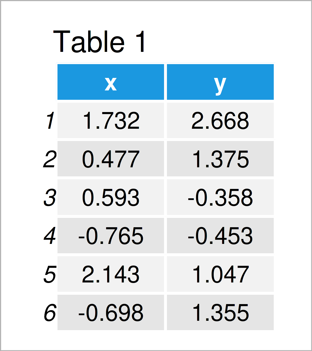 table 1 data frame predicted vs actual values r