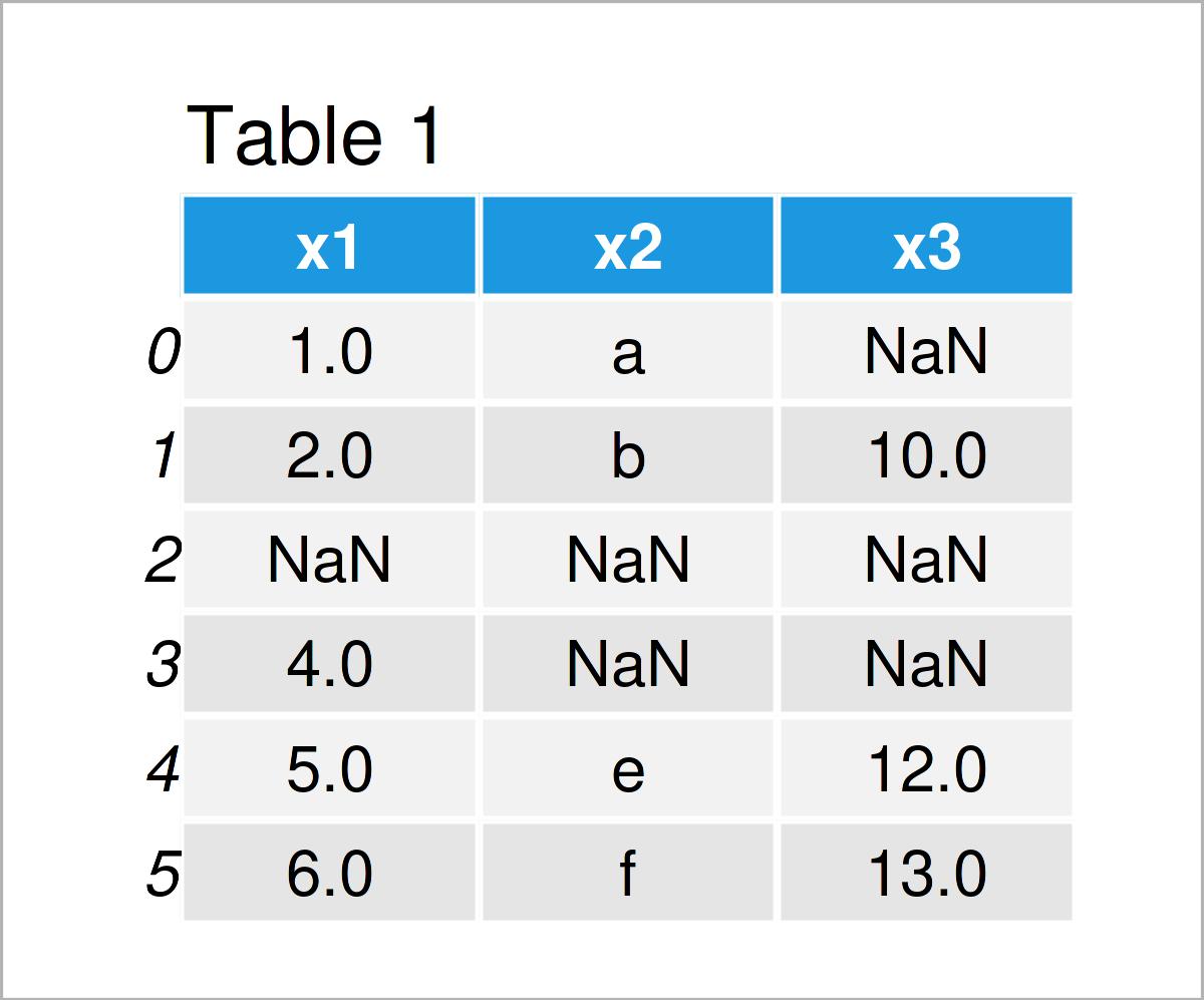 table 1 data frame remove rows nan pandas dataframe python