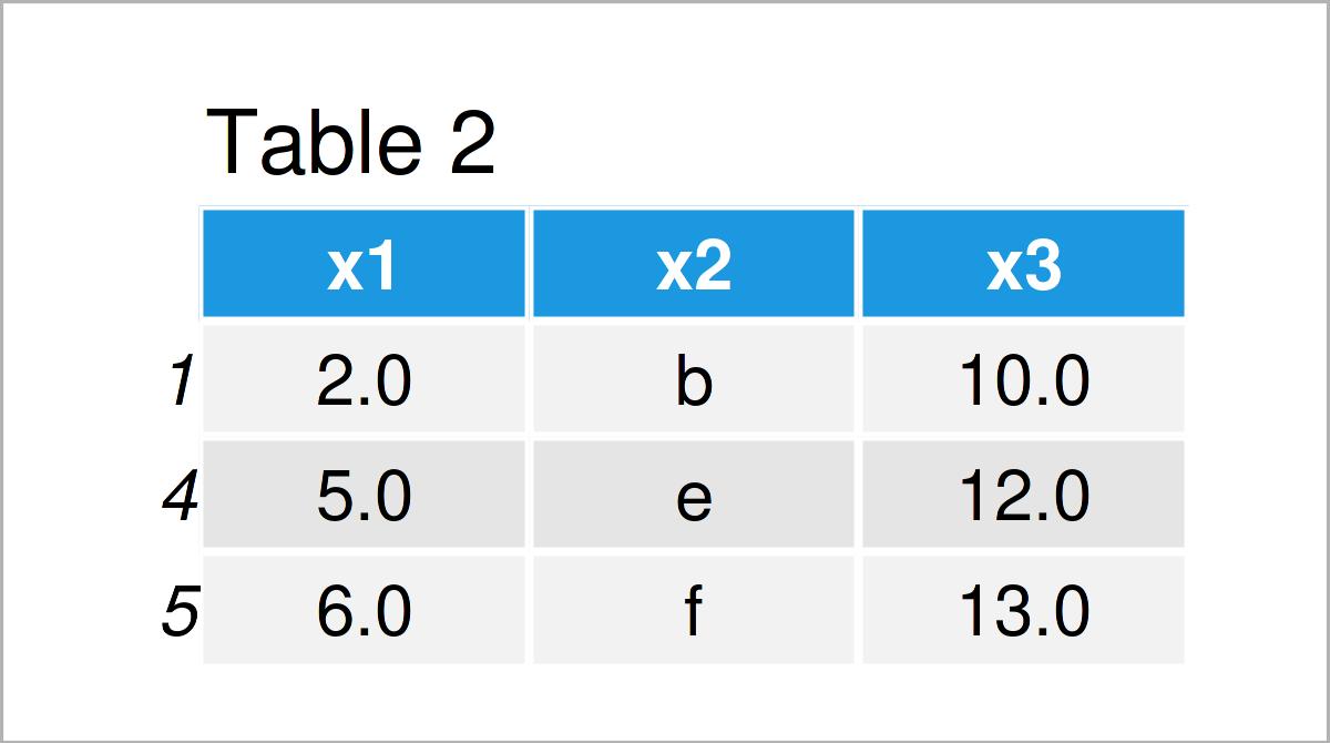 table 2 data frame remove rows nan pandas dataframe python