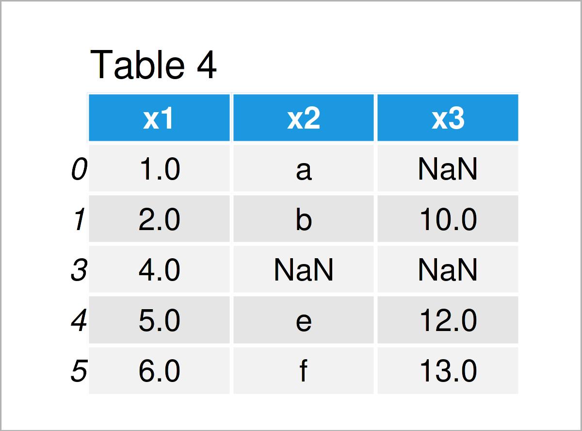 table 4 data frame remove rows nan pandas dataframe python