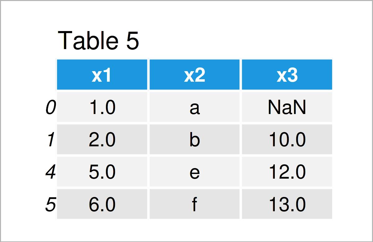 table 5 data frame remove rows nan pandas dataframe python