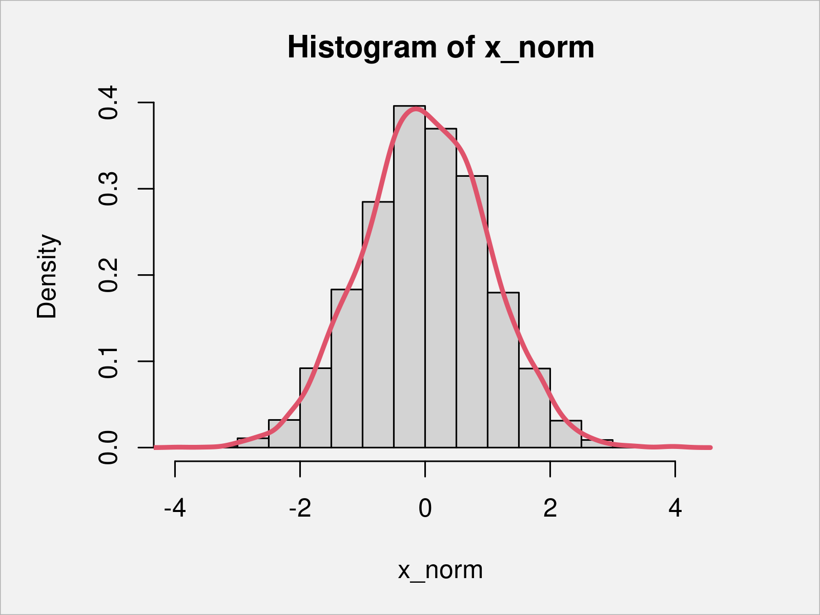 r graph figure 1 calculate skewness kurtosis