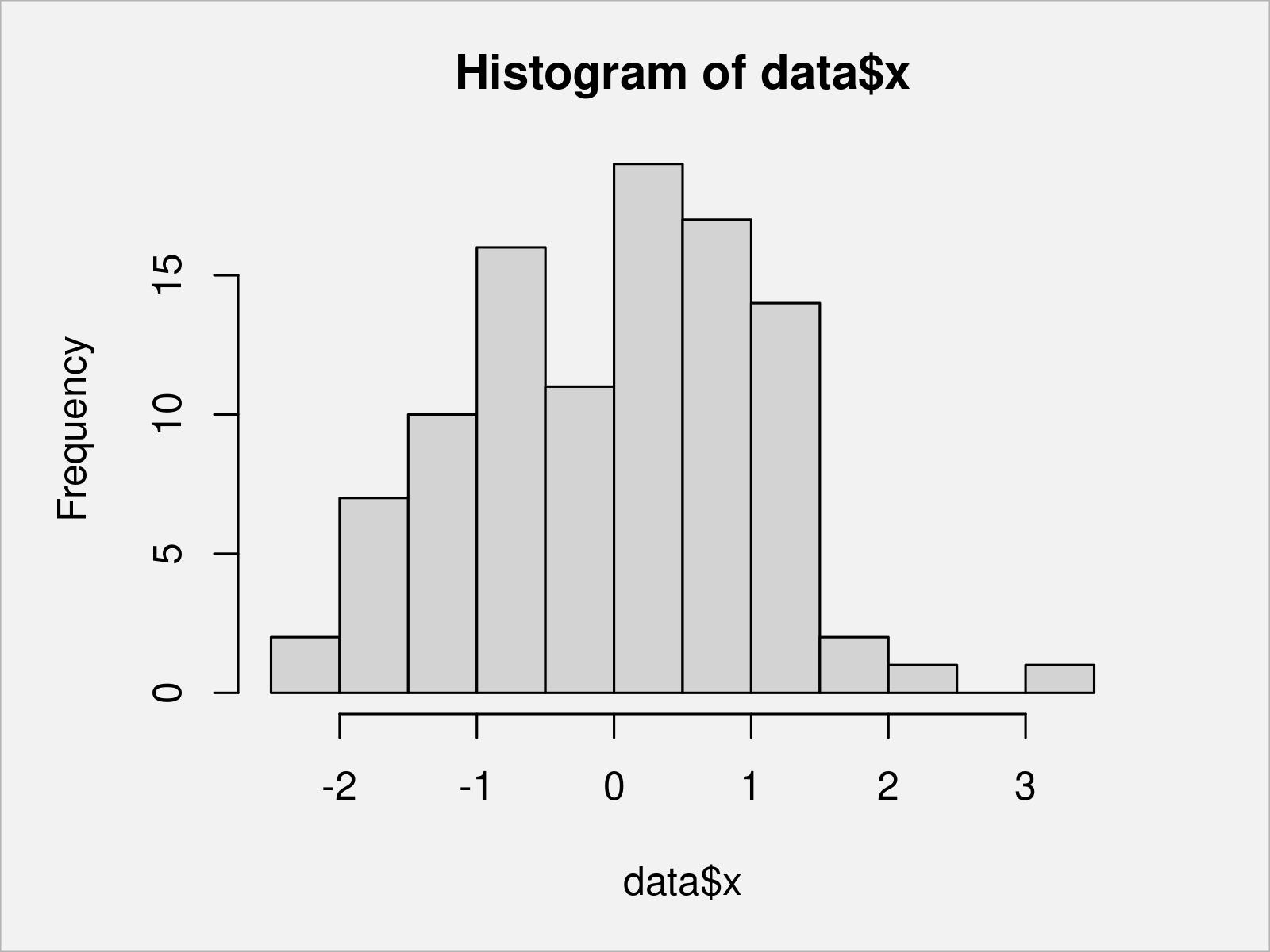 r graph figure 1 draw histogram different colors r