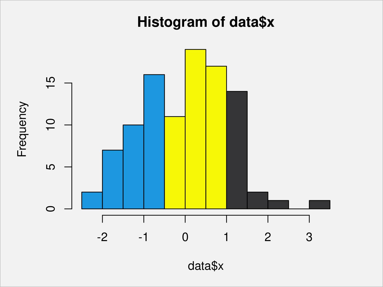 r graph figure 2 draw histogram different colors r