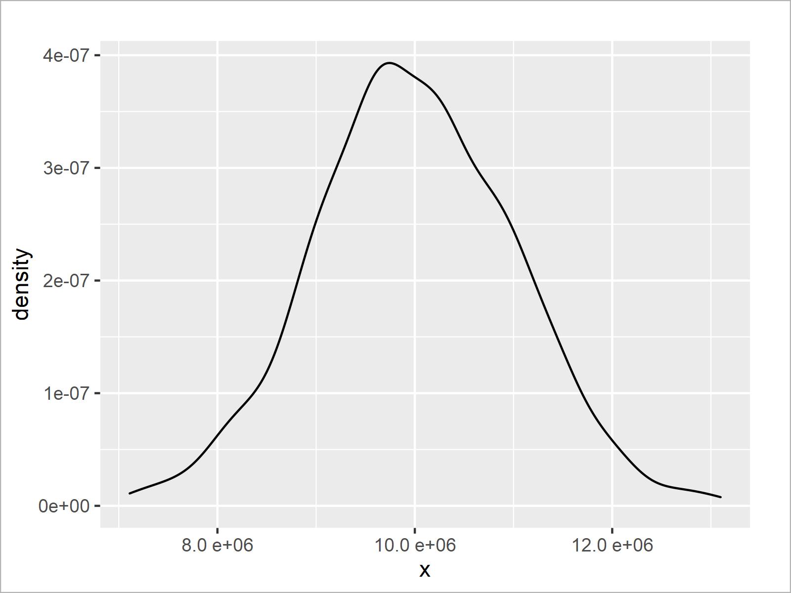 r graph figure 2 modify scientific notation ggplot2 axis r
